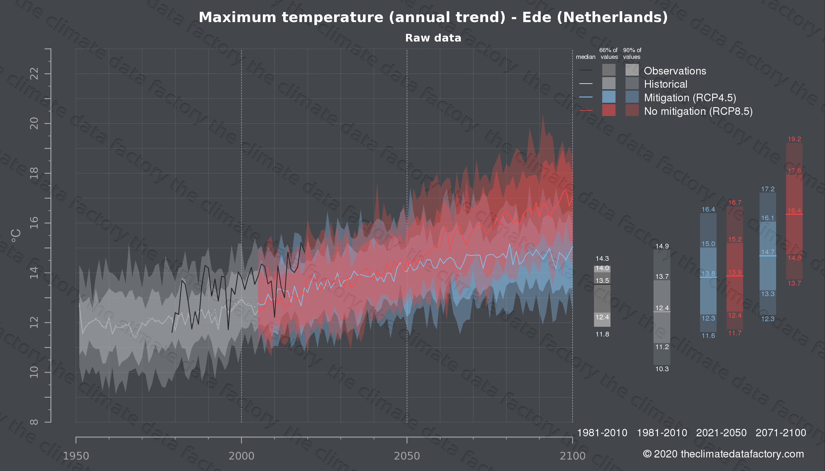 Graphic of projected maximum temperature for Ede (Netherlands) under two climate change mitigation policy scenarios (RCP4.5, RCP8.5). Represented climate data are raw data from IPCC models. https://theclimatedatafactory.com