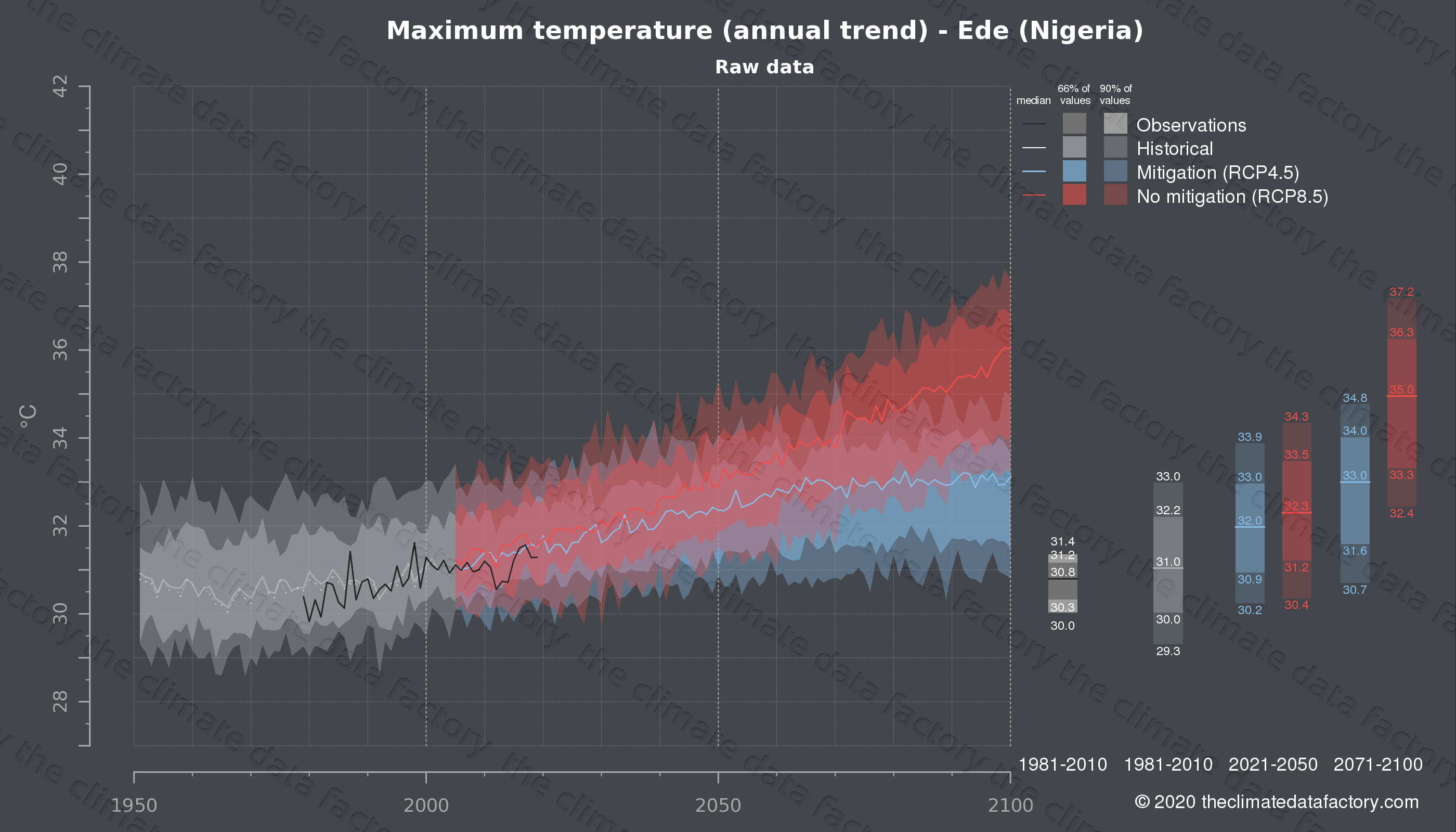 Graphic of projected maximum temperature for Ede (Nigeria) under two climate change mitigation policy scenarios (RCP4.5, RCP8.5). Represented climate data are raw data from IPCC models. https://theclimatedatafactory.com