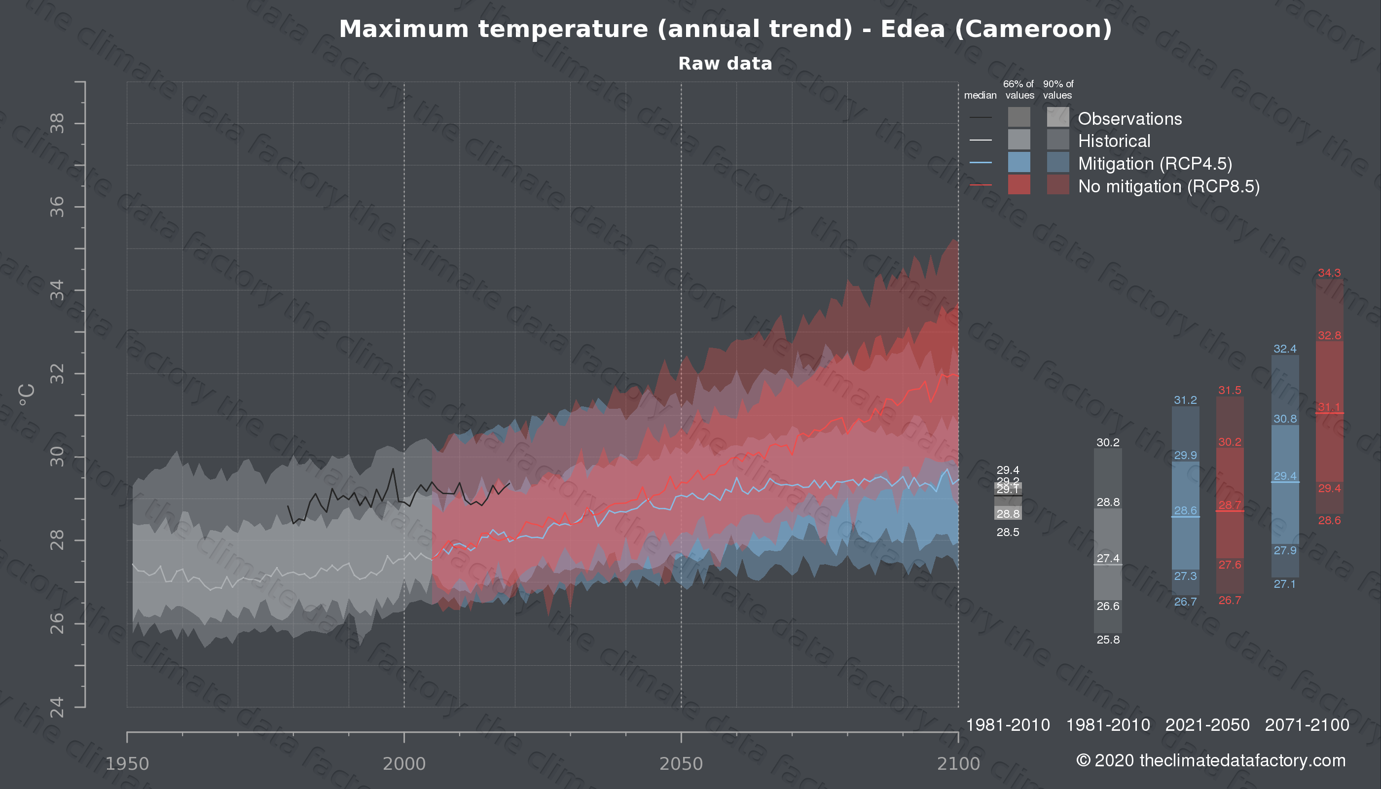 Graphic of projected maximum temperature for Edea (Cameroon) under two climate change mitigation policy scenarios (RCP4.5, RCP8.5). Represented climate data are raw data from IPCC models. https://theclimatedatafactory.com