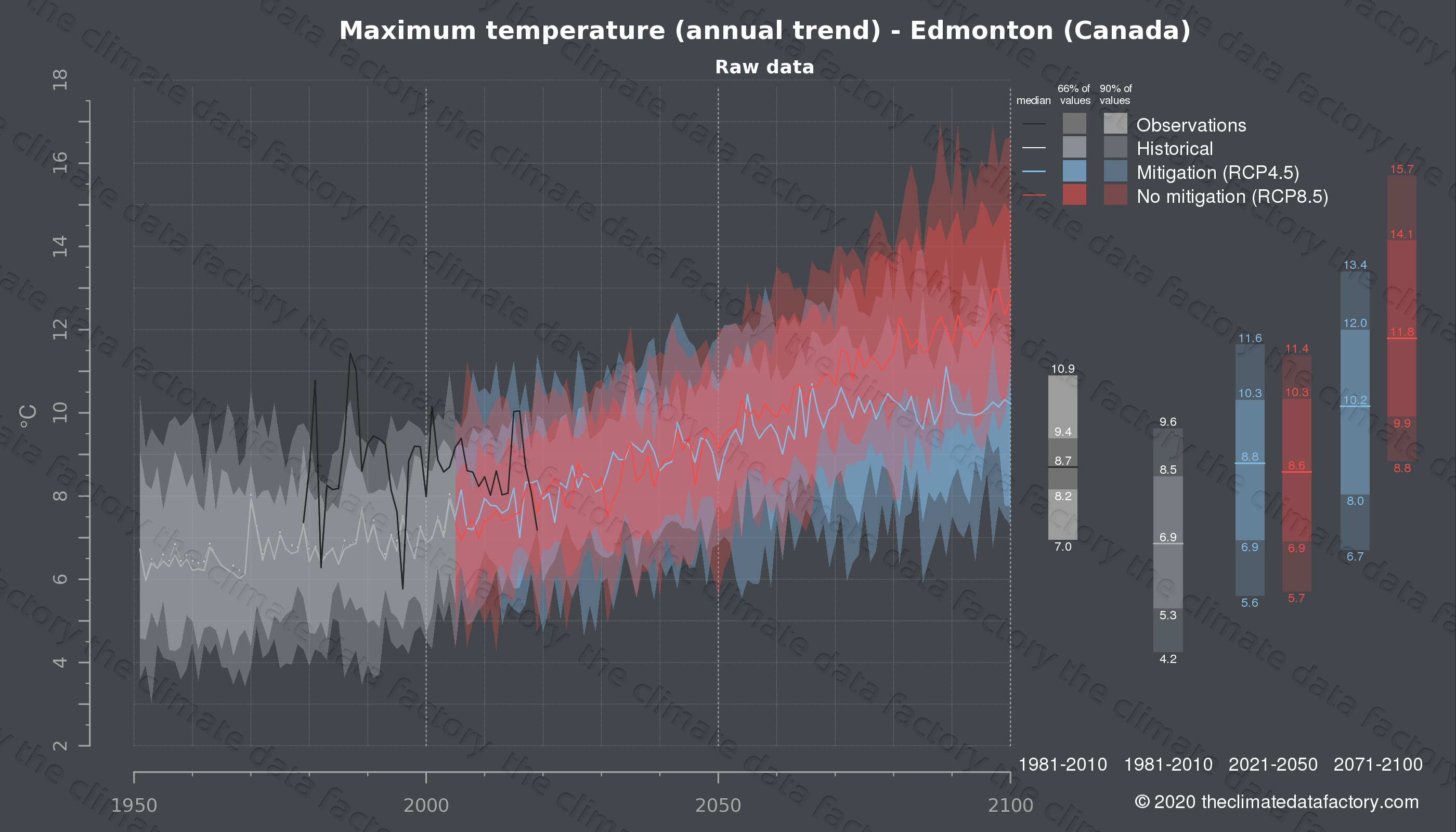 Graphic of projected maximum temperature for Edmonton (Canada) under two climate change mitigation policy scenarios (RCP4.5, RCP8.5). Represented climate data are raw data from IPCC models. https://theclimatedatafactory.com