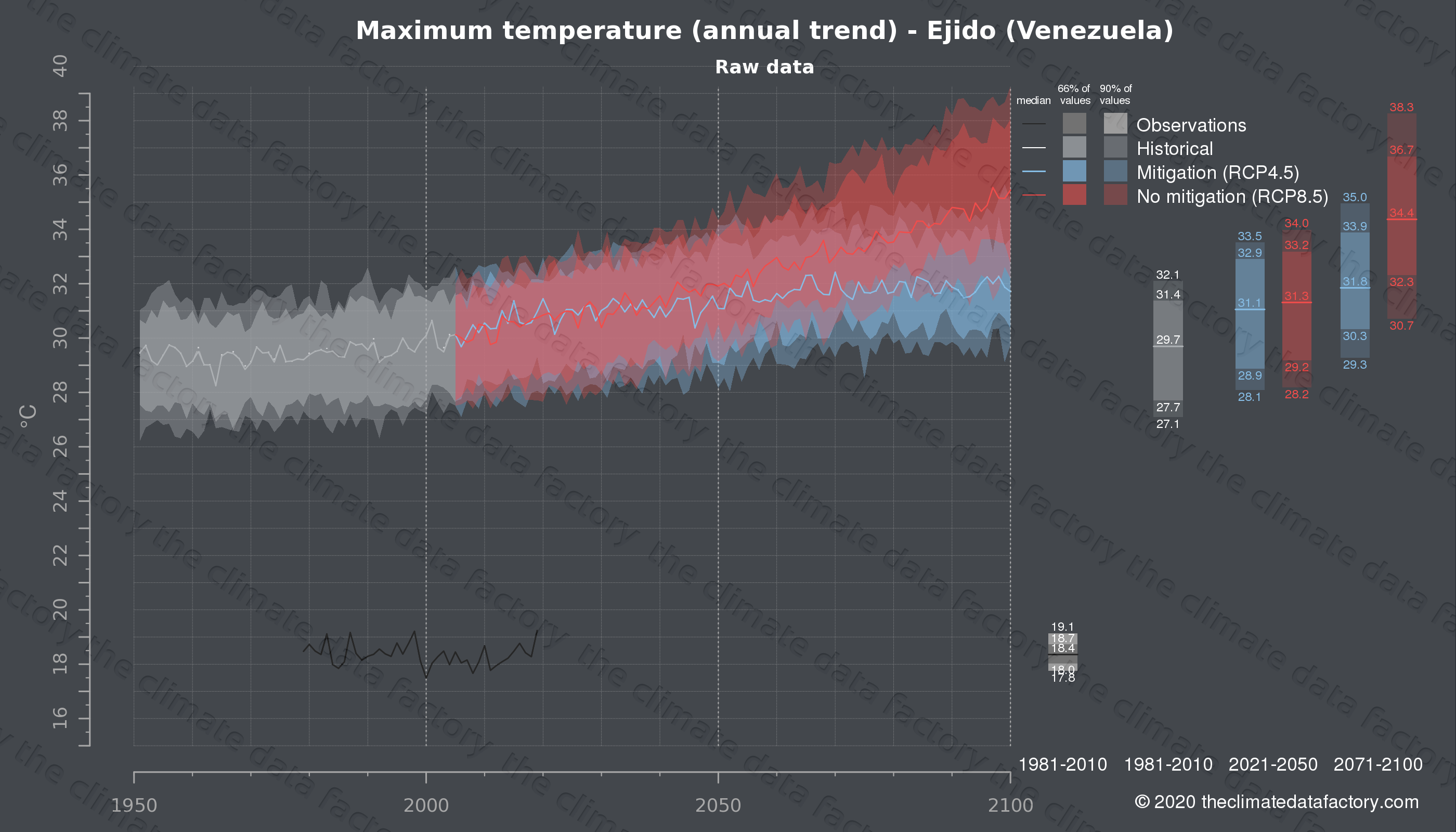 Graphic of projected maximum temperature for Ejido (Venezuela) under two climate change mitigation policy scenarios (RCP4.5, RCP8.5). Represented climate data are raw data from IPCC models. https://theclimatedatafactory.com