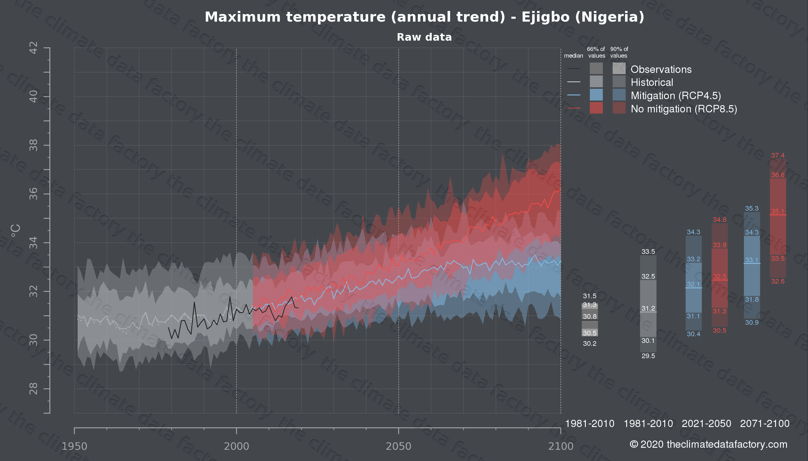 Graphic of projected maximum temperature for Ejigbo (Nigeria) under two climate change mitigation policy scenarios (RCP4.5, RCP8.5). Represented climate data are raw data from IPCC models. https://theclimatedatafactory.com