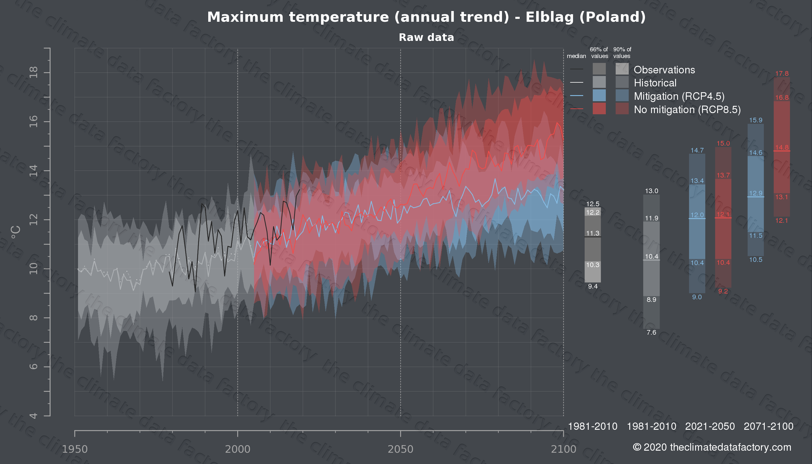 Graphic of projected maximum temperature for Elblag (Poland) under two climate change mitigation policy scenarios (RCP4.5, RCP8.5). Represented climate data are raw data from IPCC models. https://theclimatedatafactory.com
