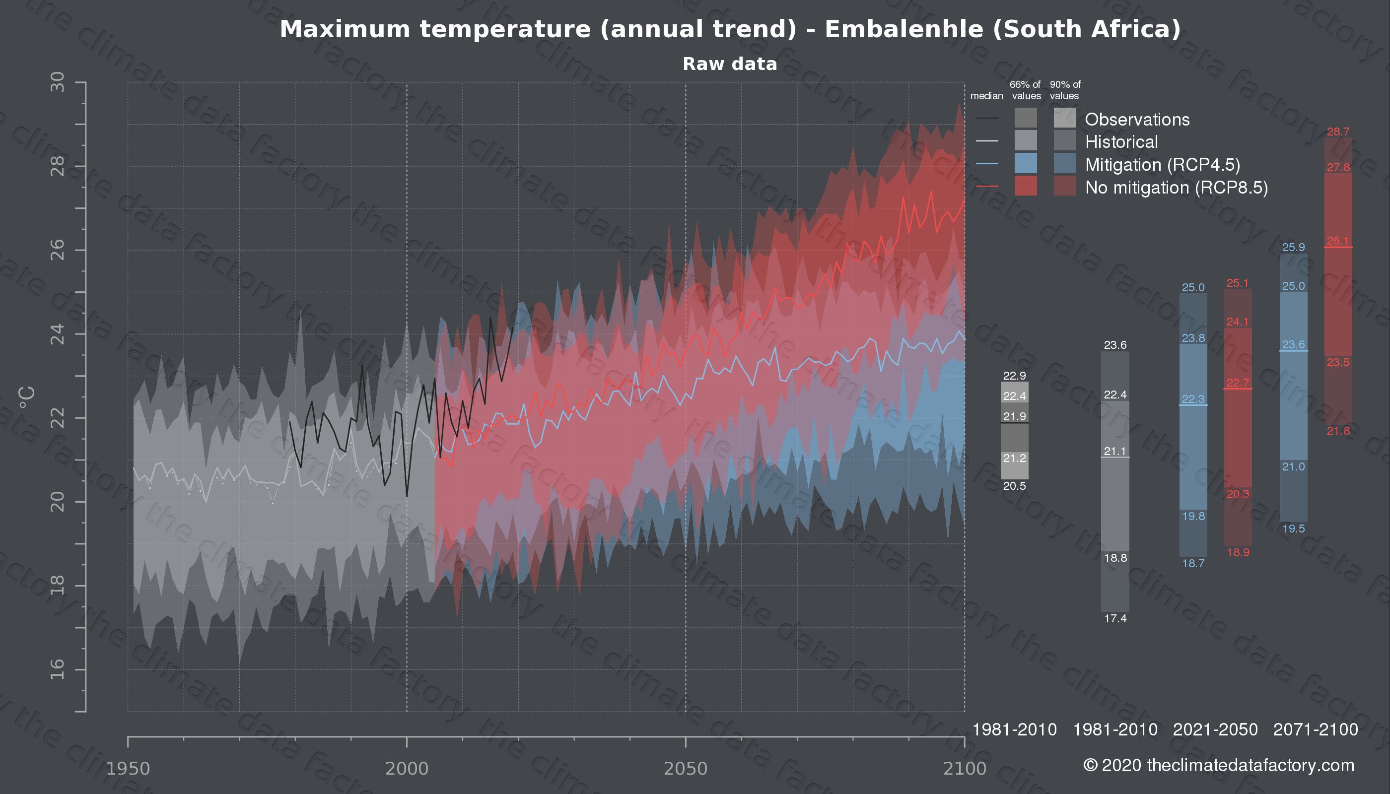Graphic of projected maximum temperature for Embalenhle (South Africa) under two climate change mitigation policy scenarios (RCP4.5, RCP8.5). Represented climate data are raw data from IPCC models. https://theclimatedatafactory.com