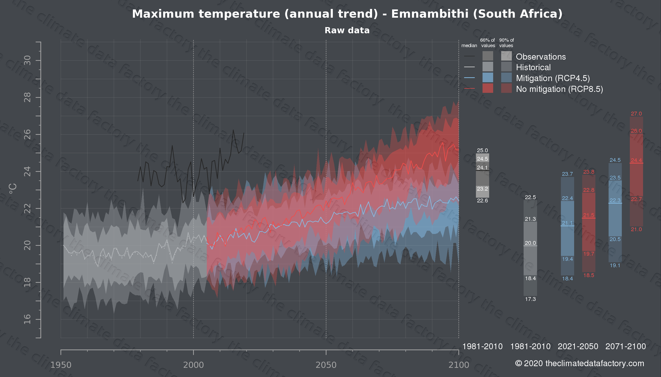 Graphic of projected maximum temperature for Emnambithi (South Africa) under two climate change mitigation policy scenarios (RCP4.5, RCP8.5). Represented climate data are raw data from IPCC models. https://theclimatedatafactory.com