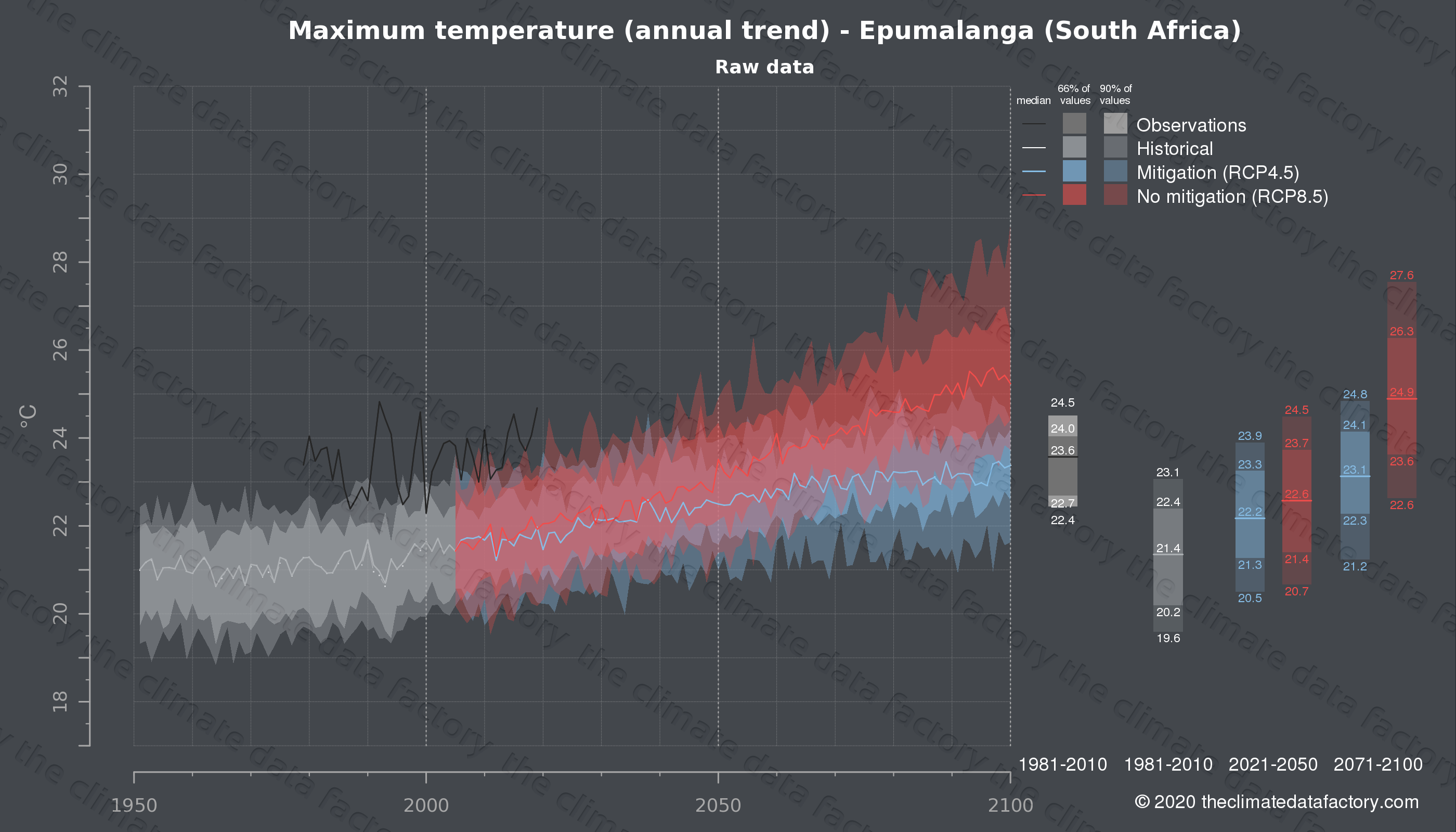 Graphic of projected maximum temperature for Epumalanga (South Africa) under two climate change mitigation policy scenarios (RCP4.5, RCP8.5). Represented climate data are raw data from IPCC models. https://theclimatedatafactory.com