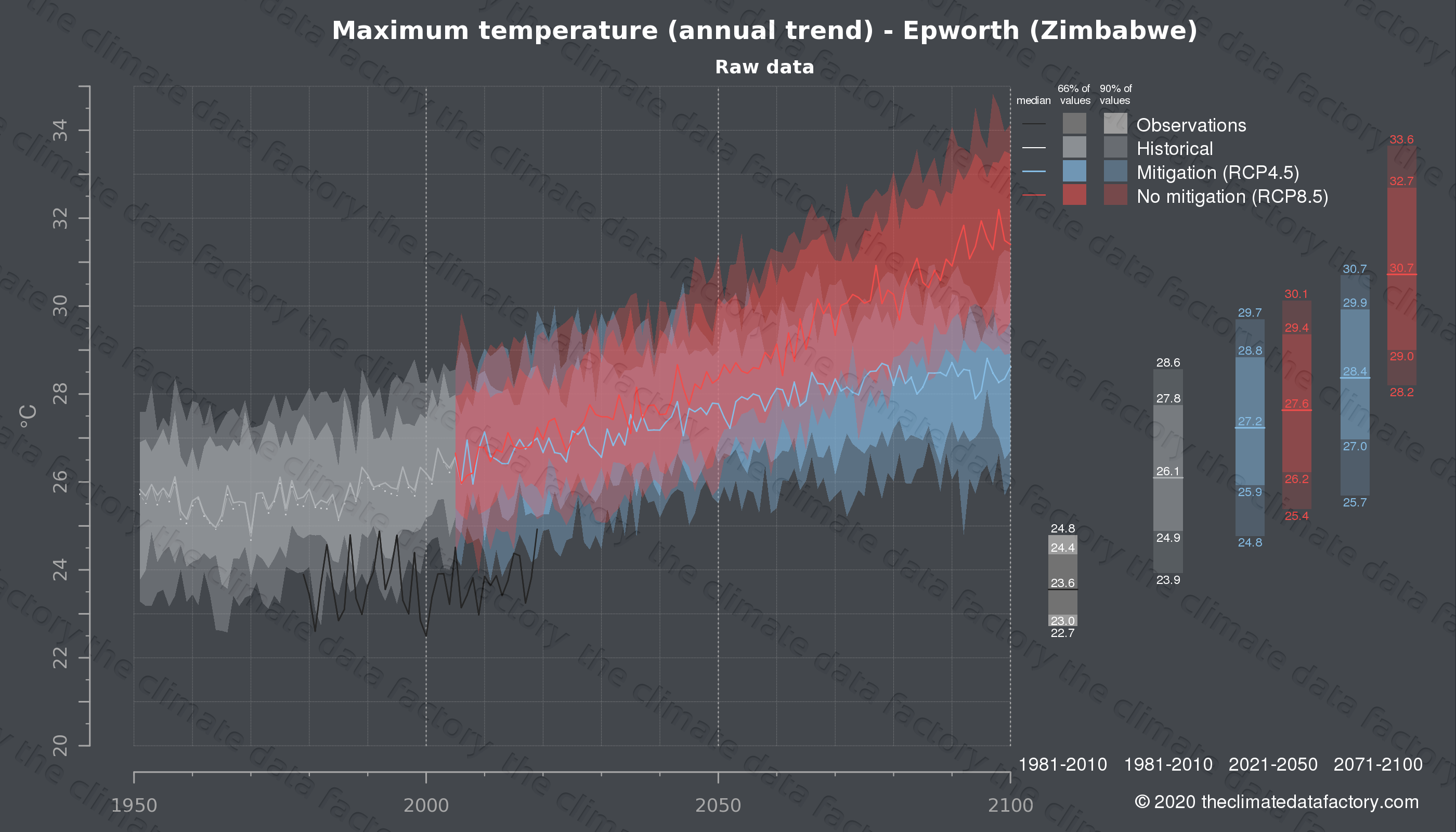 Graphic of projected maximum temperature for Epworth (Zimbabwe) under two climate change mitigation policy scenarios (RCP4.5, RCP8.5). Represented climate data are raw data from IPCC models. https://theclimatedatafactory.com