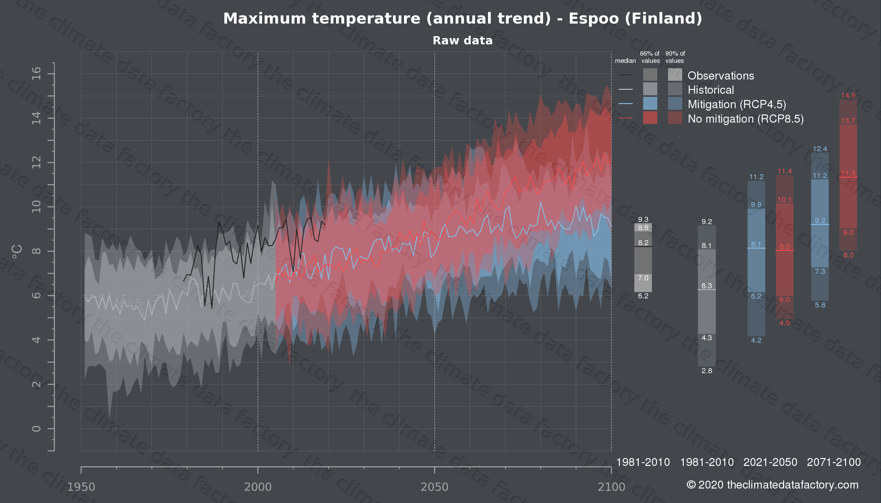 Graphic of projected maximum temperature for Espoo (Finland) under two climate change mitigation policy scenarios (RCP4.5, RCP8.5). Represented climate data are raw data from IPCC models. https://theclimatedatafactory.com