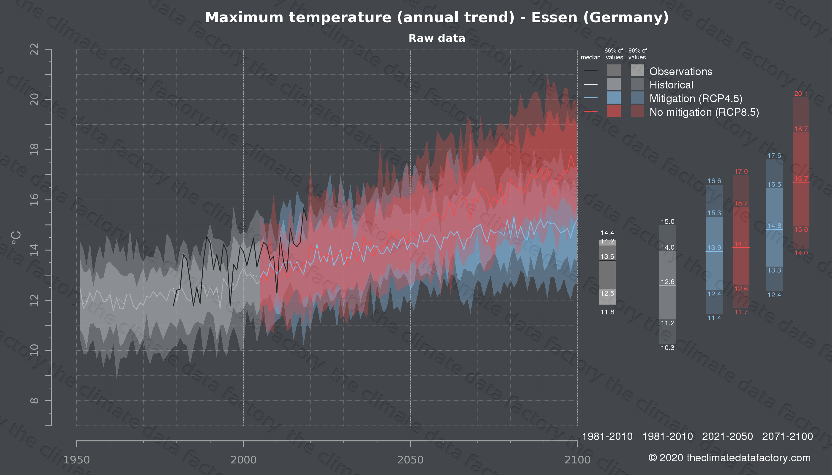 Graphic of projected maximum temperature for Essen (Germany) under two climate change mitigation policy scenarios (RCP4.5, RCP8.5). Represented climate data are raw data from IPCC models. https://theclimatedatafactory.com