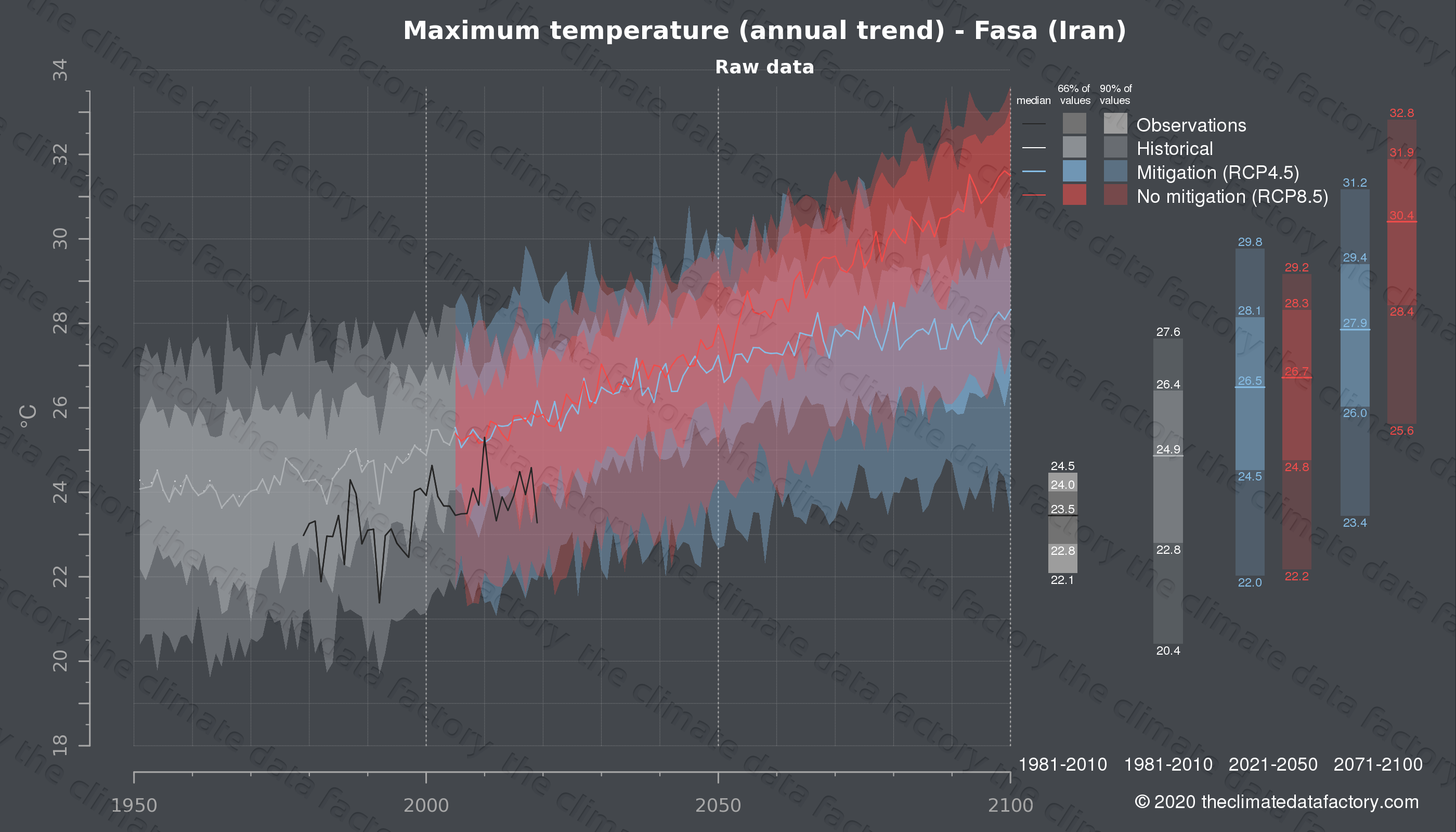 Graphic of projected maximum temperature for Fasa (Iran) under two climate change mitigation policy scenarios (RCP4.5, RCP8.5). Represented climate data are raw data from IPCC models. https://theclimatedatafactory.com
