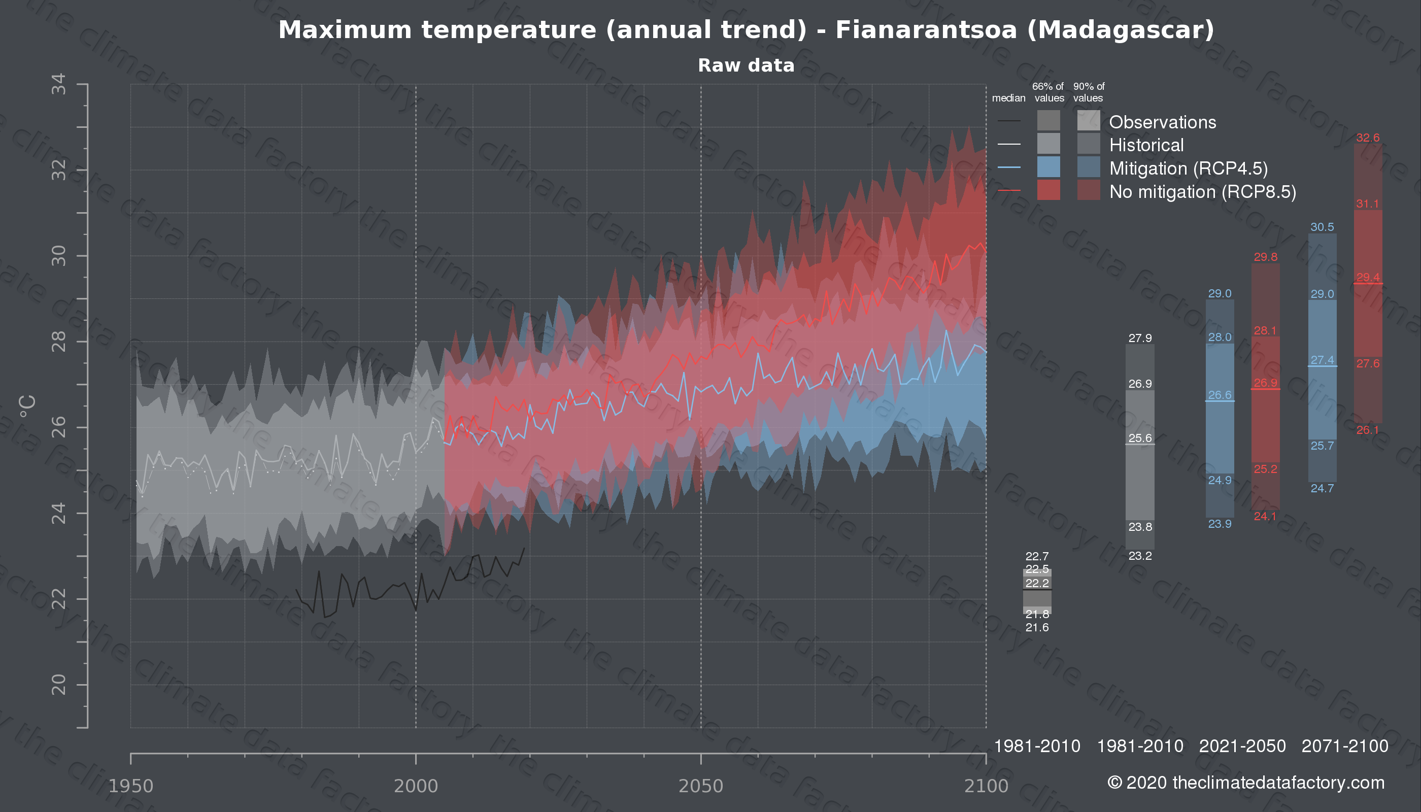 Graphic of projected maximum temperature for Fianarantsoa (Madagascar) under two climate change mitigation policy scenarios (RCP4.5, RCP8.5). Represented climate data are raw data from IPCC models. https://theclimatedatafactory.com
