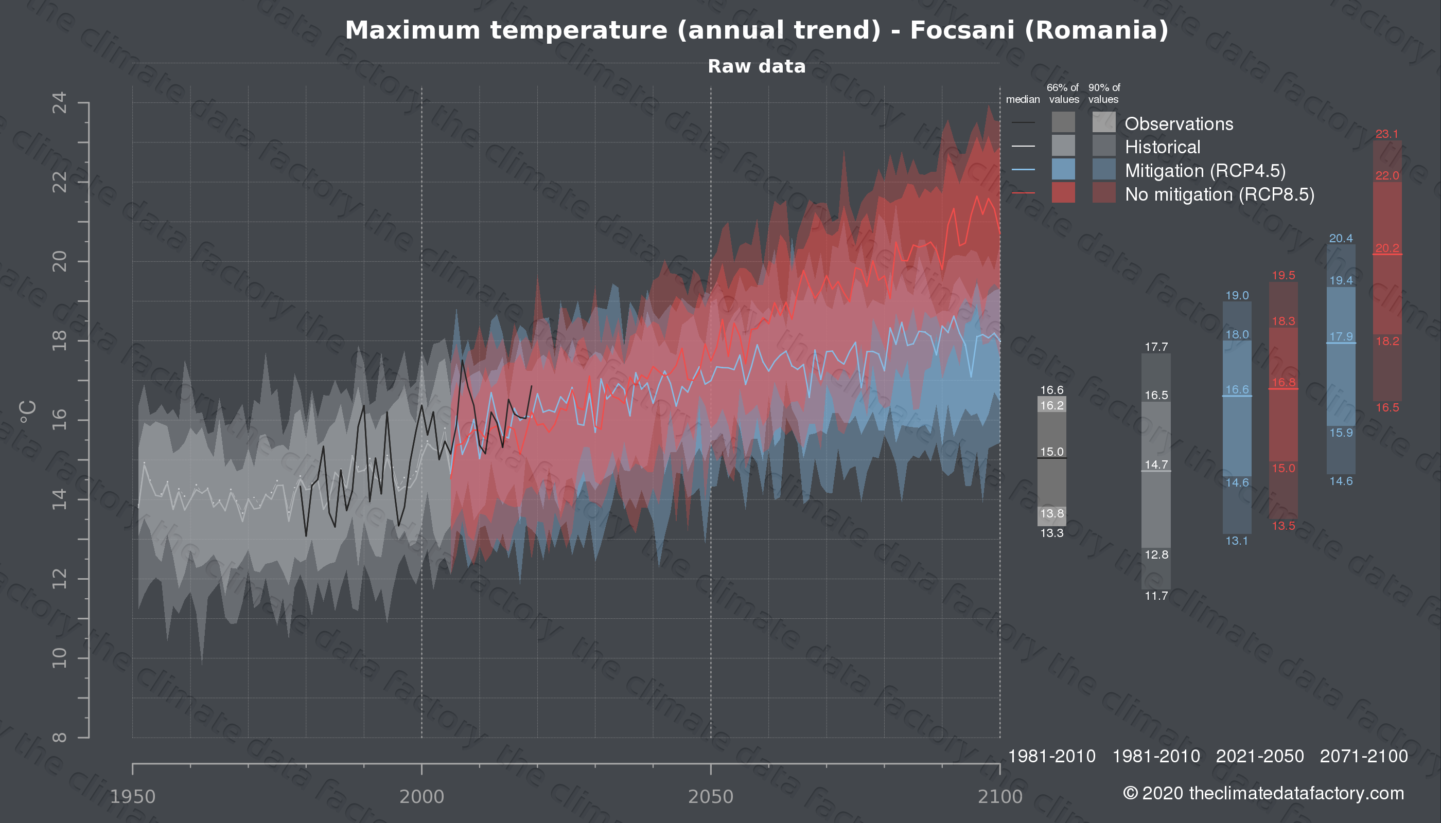 Graphic of projected maximum temperature for Focsani (Romania) under two climate change mitigation policy scenarios (RCP4.5, RCP8.5). Represented climate data are raw data from IPCC models. https://theclimatedatafactory.com