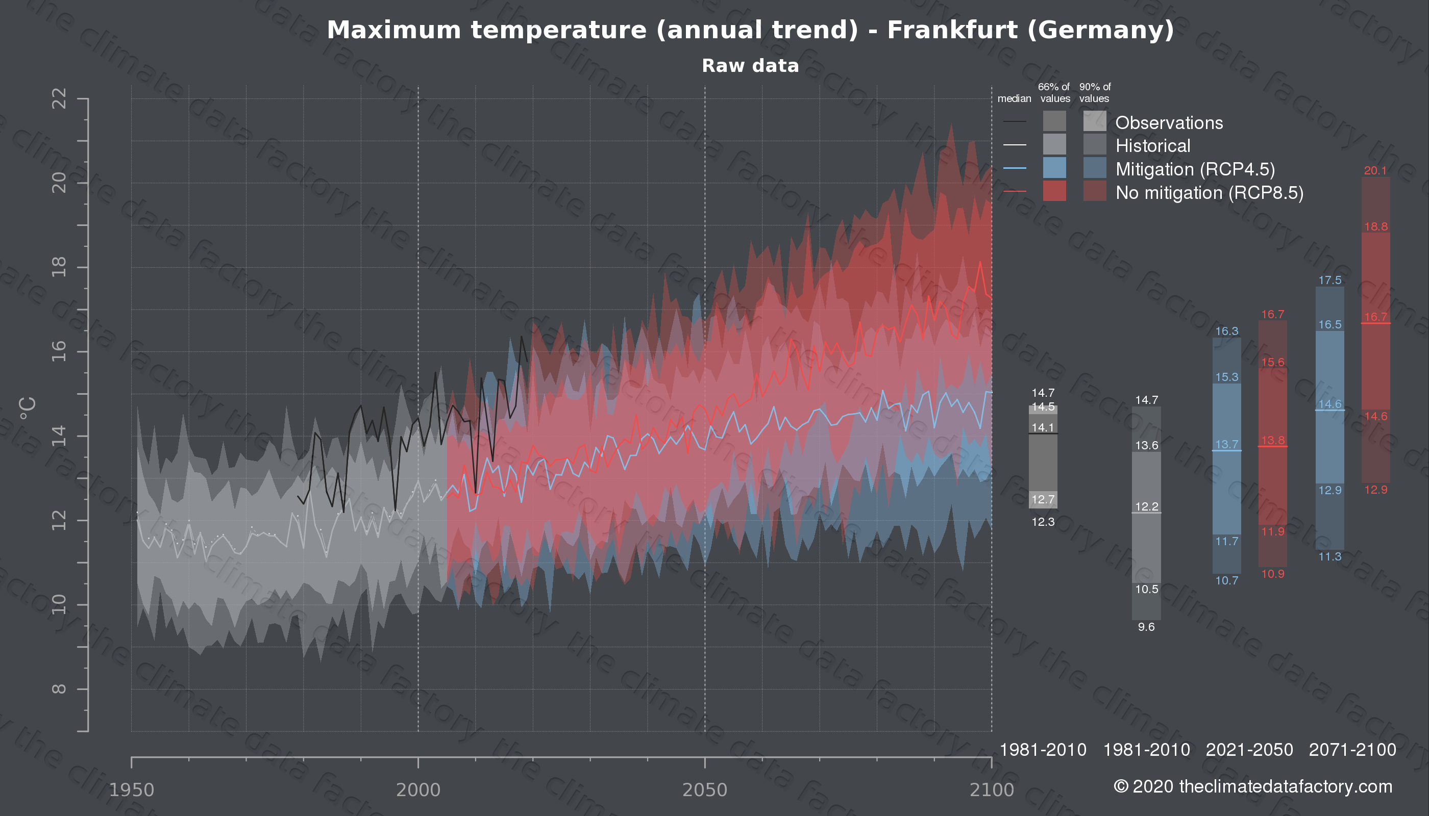 Graphic of projected maximum temperature for Frankfurt (Germany) under two climate change mitigation policy scenarios (RCP4.5, RCP8.5). Represented climate data are raw data from IPCC models. https://theclimatedatafactory.com