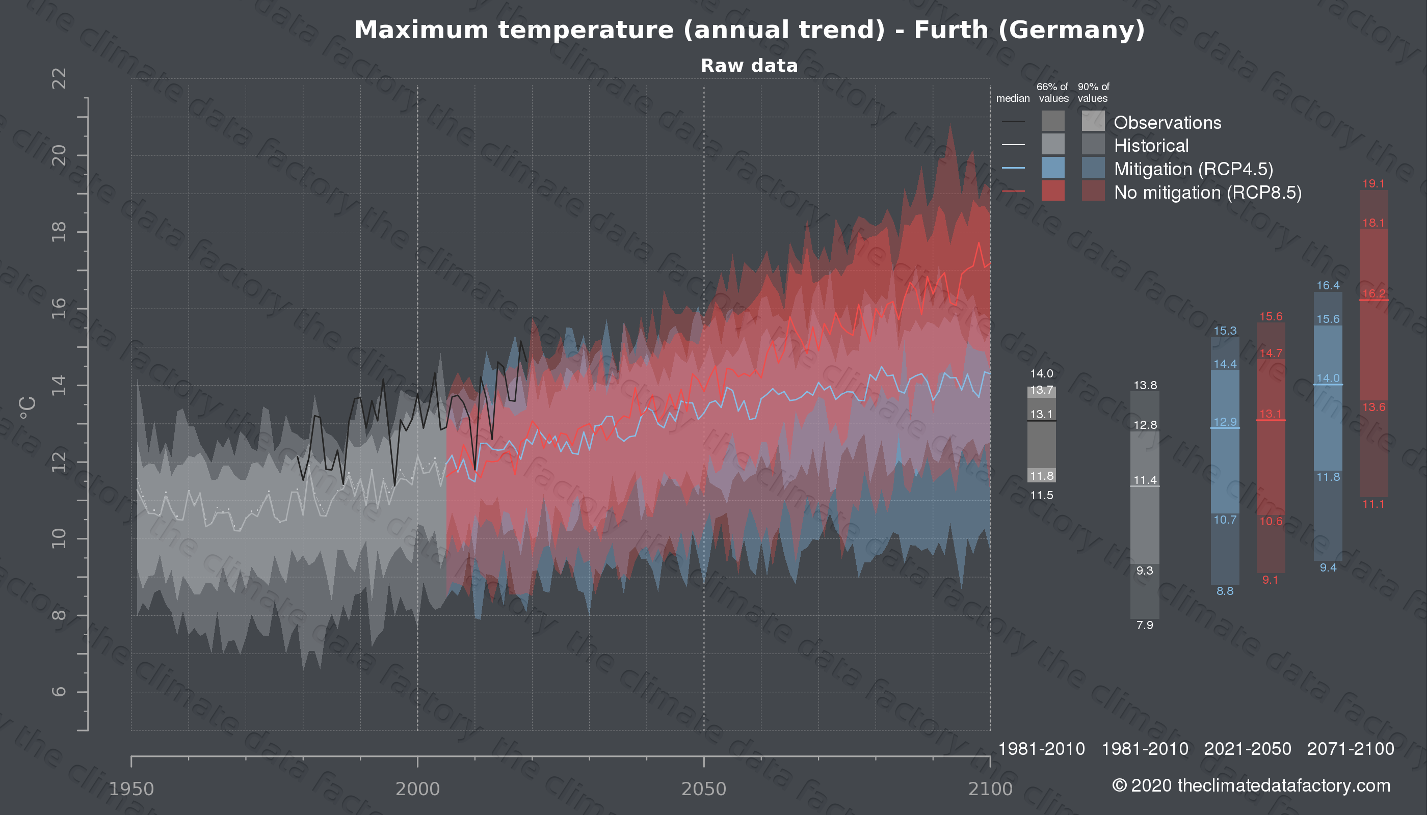 Graphic of projected maximum temperature for Furth (Germany) under two climate change mitigation policy scenarios (RCP4.5, RCP8.5). Represented climate data are raw data from IPCC models. https://theclimatedatafactory.com