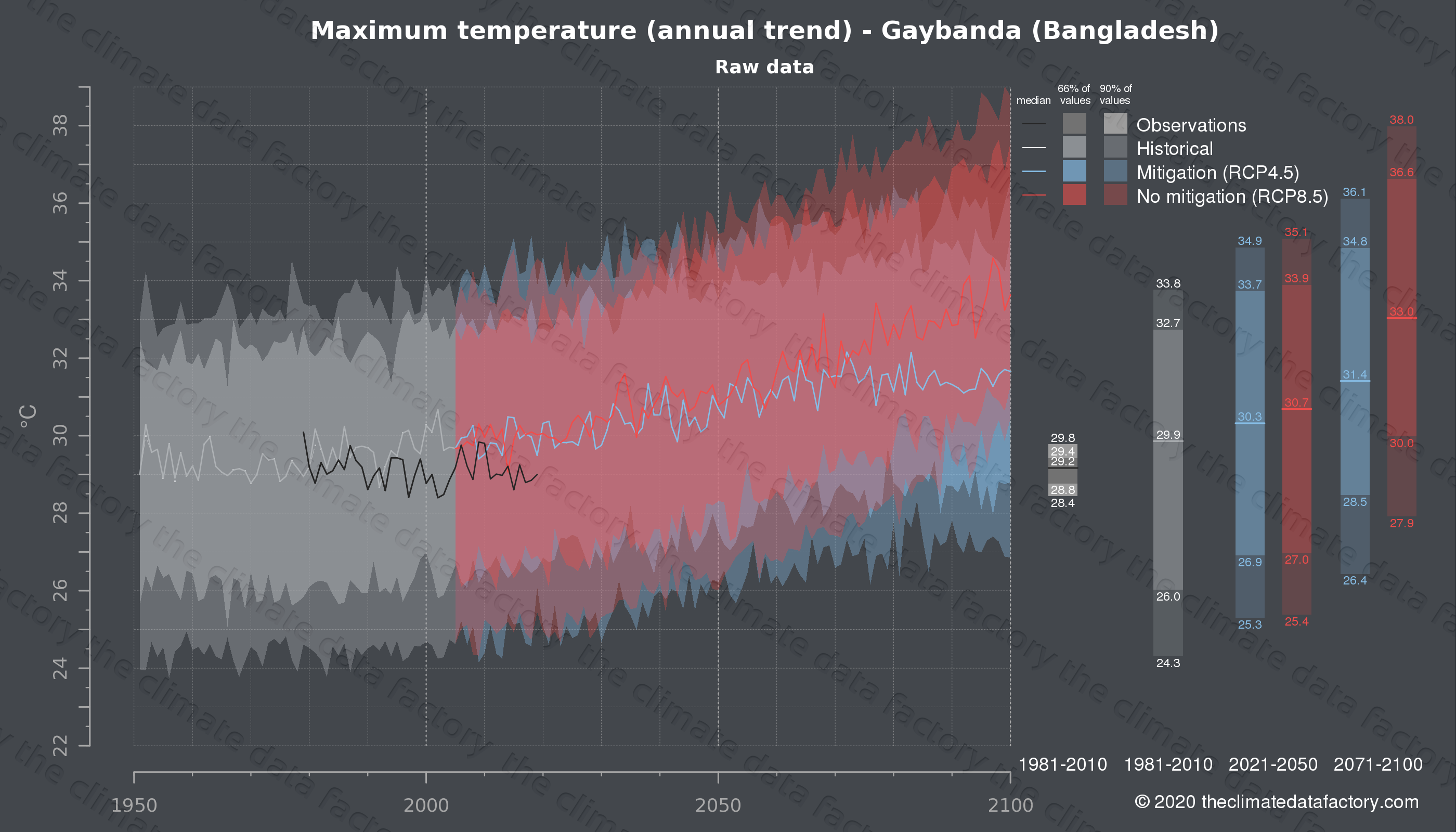 Graphic of projected maximum temperature for Gaybanda (Bangladesh) under two climate change mitigation policy scenarios (RCP4.5, RCP8.5). Represented climate data are raw data from IPCC models. https://theclimatedatafactory.com