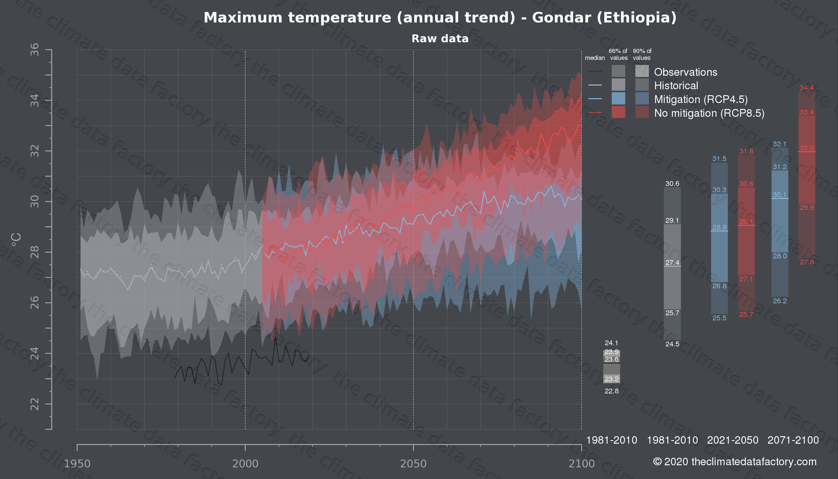 Graphic of projected maximum temperature for Gondar (Ethiopia) under two climate change mitigation policy scenarios (RCP4.5, RCP8.5). Represented climate data are raw data from IPCC models. https://theclimatedatafactory.com