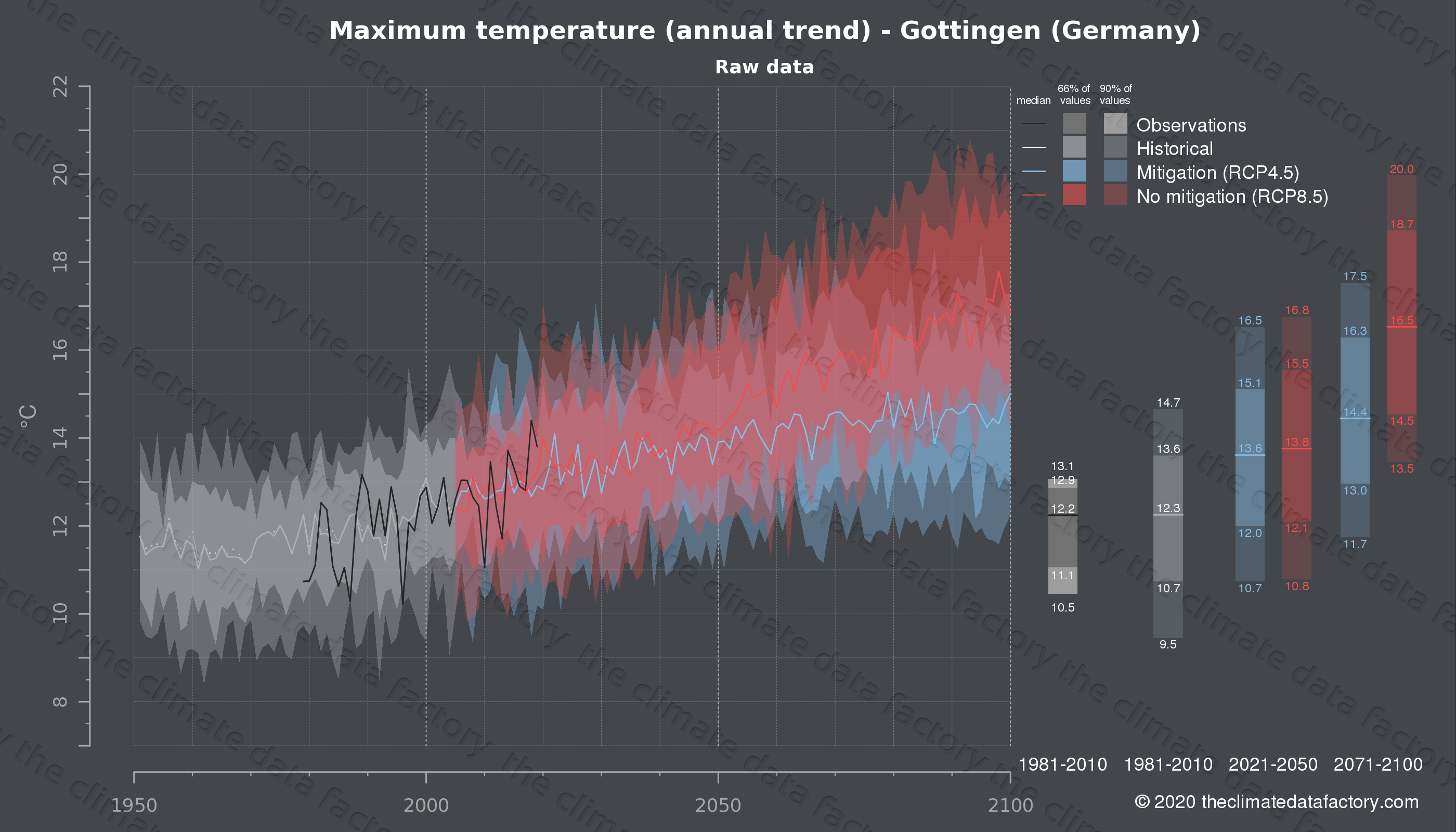 Graphic of projected maximum temperature for Gottingen (Germany) under two climate change mitigation policy scenarios (RCP4.5, RCP8.5). Represented climate data are raw data from IPCC models. https://theclimatedatafactory.com