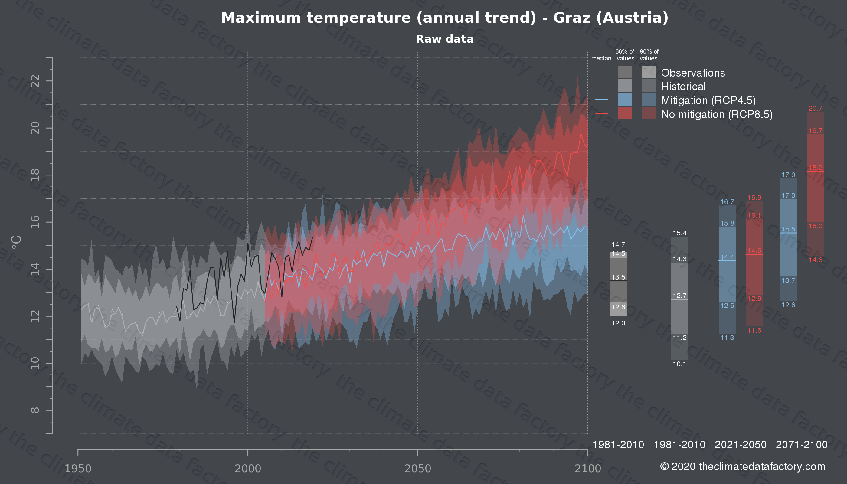 Graphic of projected maximum temperature for Graz (Austria) under two climate change mitigation policy scenarios (RCP4.5, RCP8.5). Represented climate data are raw data from IPCC models. https://theclimatedatafactory.com