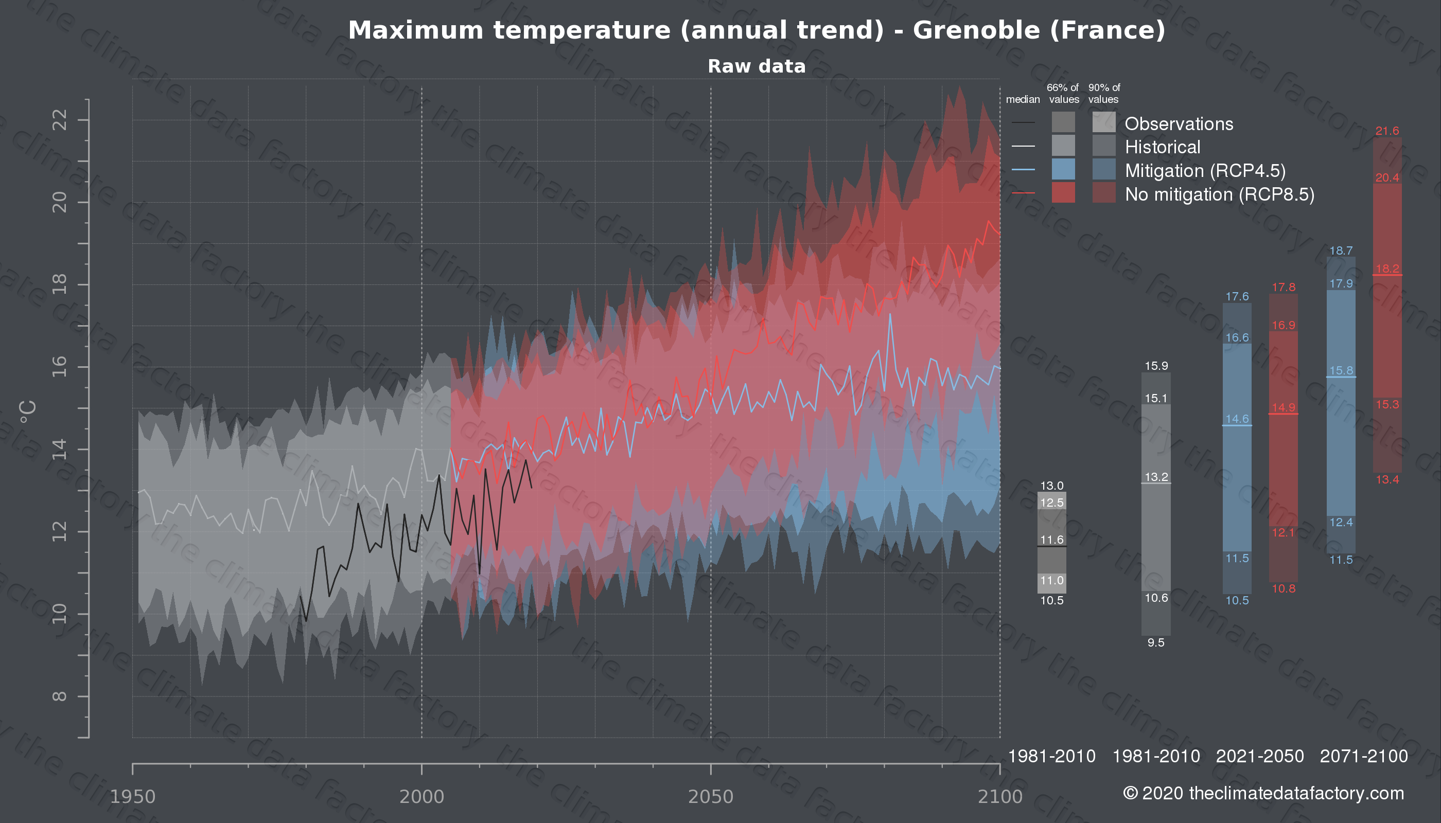 Graphic of projected maximum temperature for Grenoble (France) under two climate change mitigation policy scenarios (RCP4.5, RCP8.5). Represented climate data are raw data from IPCC models. https://theclimatedatafactory.com