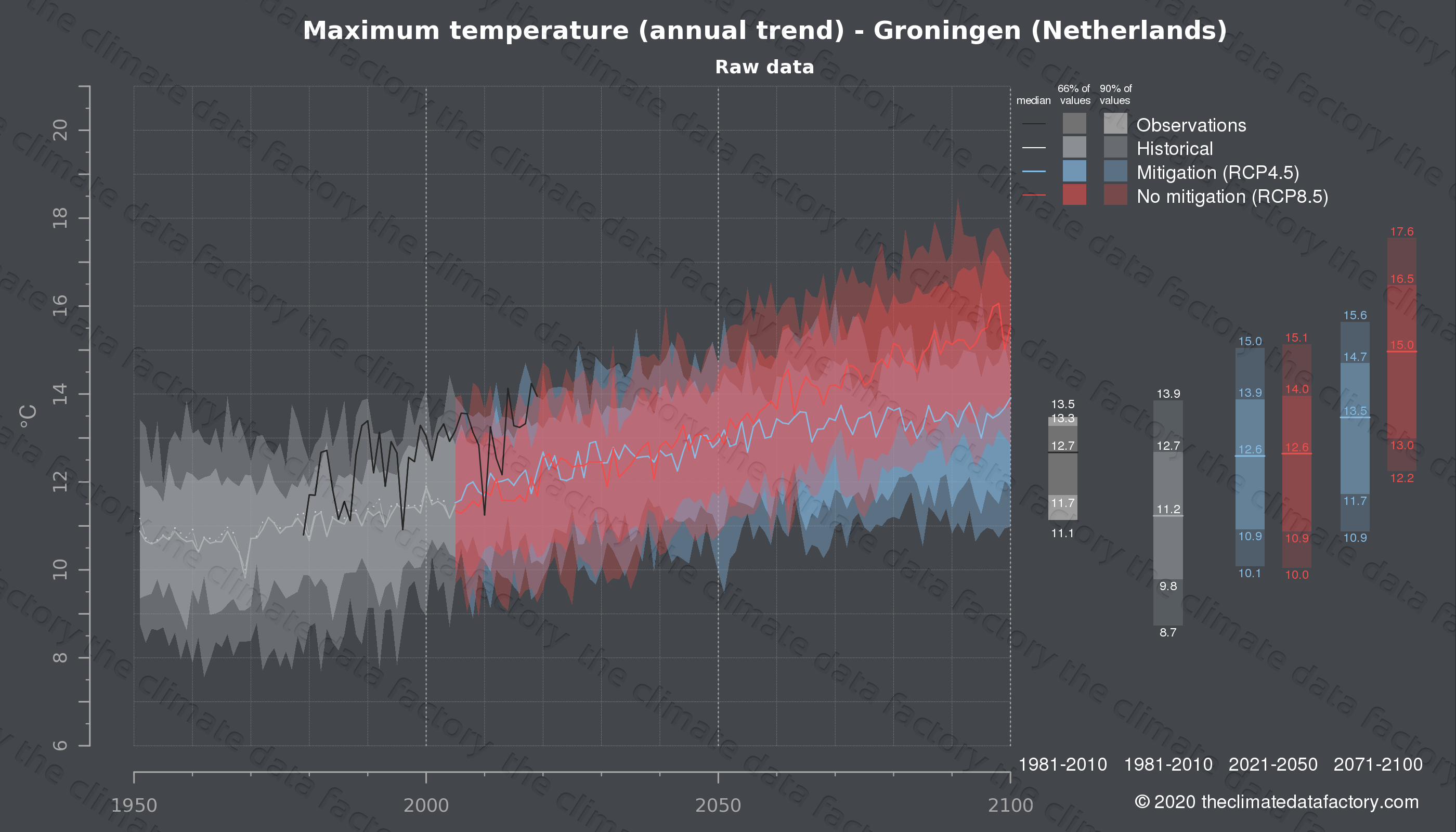 Graphic of projected maximum temperature for Groningen (Netherlands) under two climate change mitigation policy scenarios (RCP4.5, RCP8.5). Represented climate data are raw data from IPCC models. https://theclimatedatafactory.com