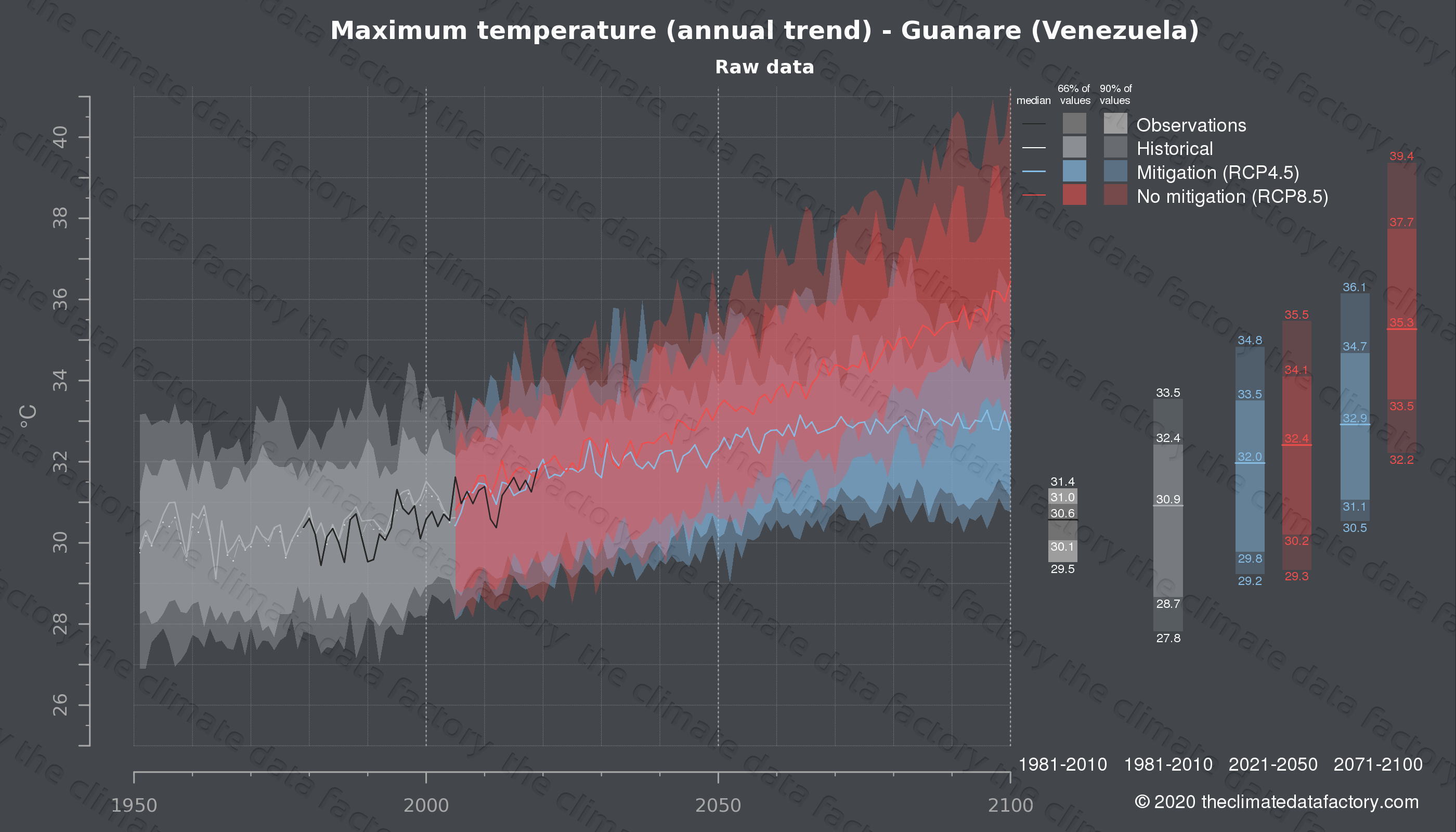 Graphic of projected maximum temperature for Guanare (Venezuela) under two climate change mitigation policy scenarios (RCP4.5, RCP8.5). Represented climate data are raw data from IPCC models. https://theclimatedatafactory.com