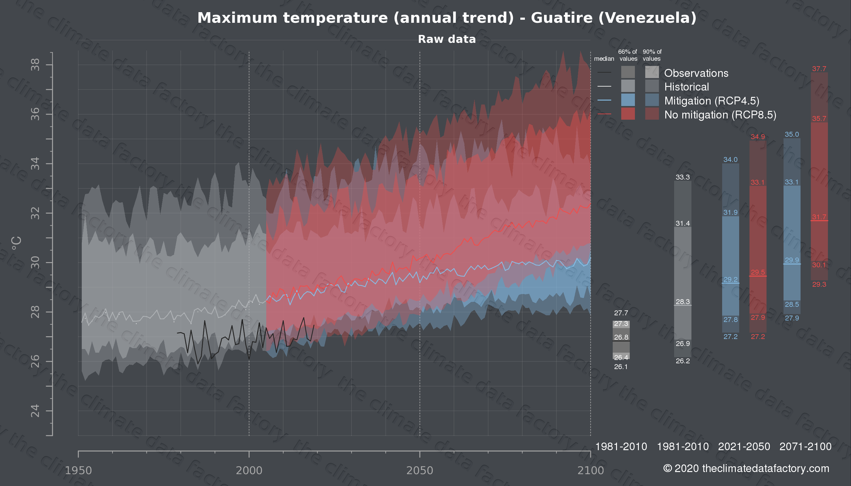 Graphic of projected maximum temperature for Guatire (Venezuela) under two climate change mitigation policy scenarios (RCP4.5, RCP8.5). Represented climate data are raw data from IPCC models. https://theclimatedatafactory.com