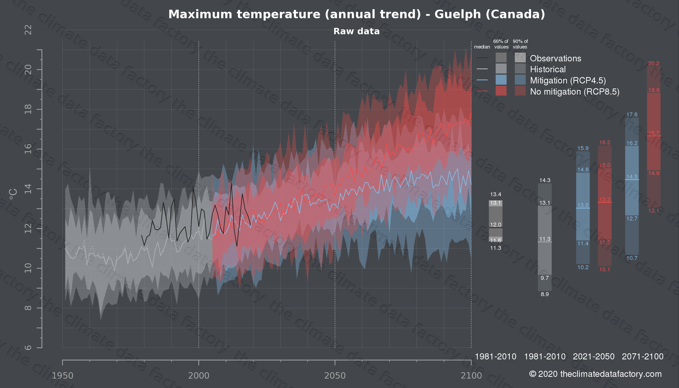 Graphic of projected maximum temperature for Guelph (Canada) under two climate change mitigation policy scenarios (RCP4.5, RCP8.5). Represented climate data are raw data from IPCC models. https://theclimatedatafactory.com