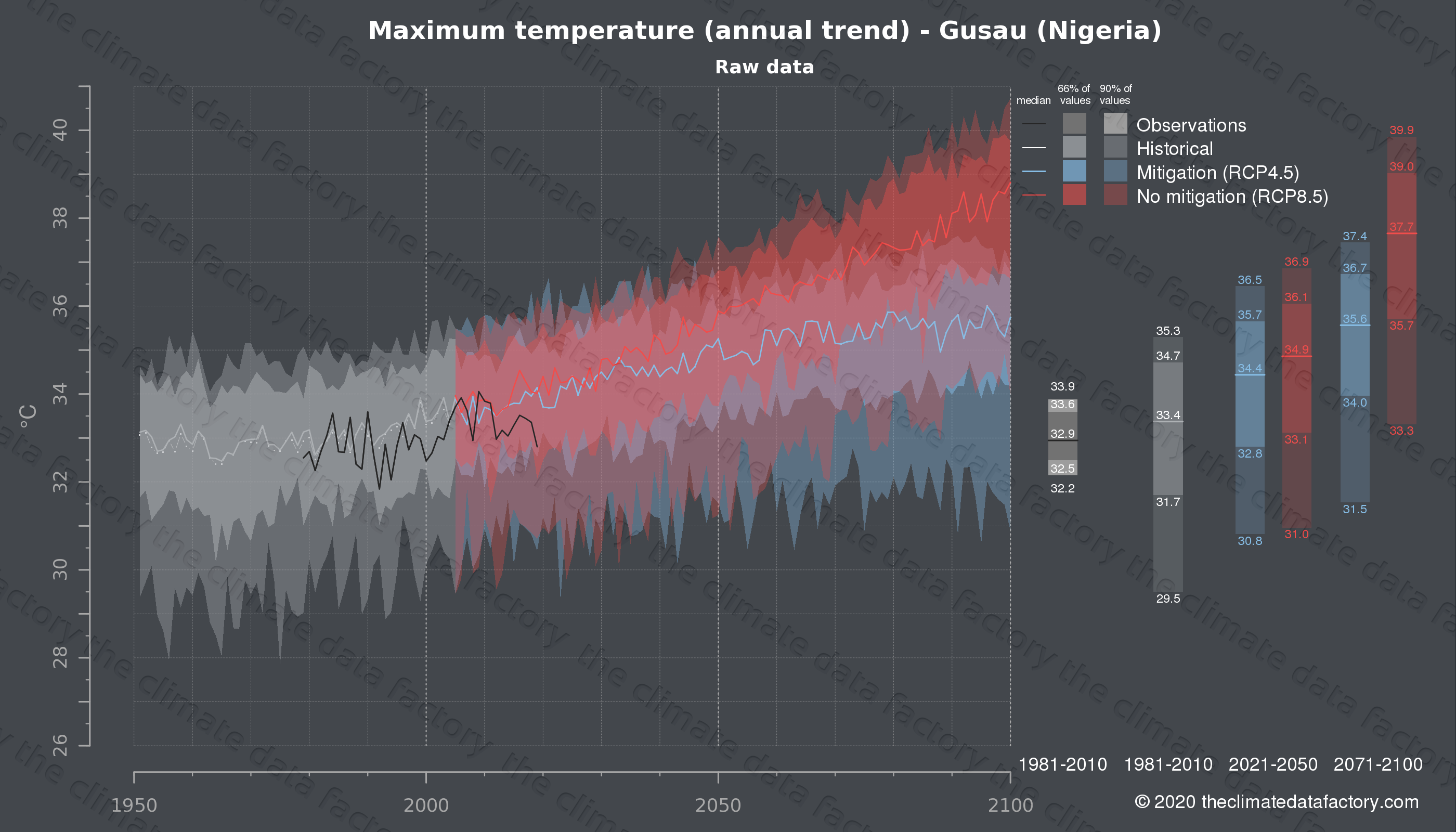 Graphic of projected maximum temperature for Gusau (Nigeria) under two climate change mitigation policy scenarios (RCP4.5, RCP8.5). Represented climate data are raw data from IPCC models. https://theclimatedatafactory.com