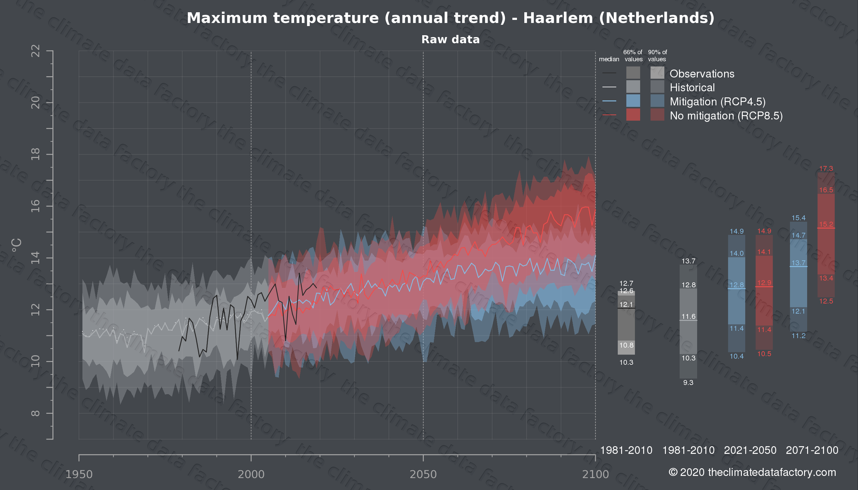 Graphic of projected maximum temperature for Haarlem (Netherlands) under two climate change mitigation policy scenarios (RCP4.5, RCP8.5). Represented climate data are raw data from IPCC models. https://theclimatedatafactory.com
