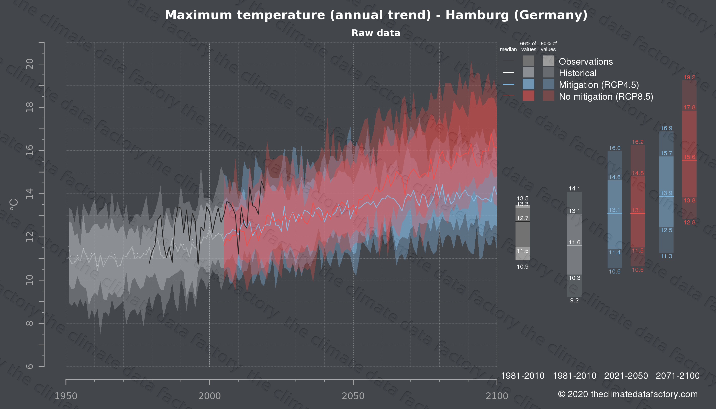 Graphic of projected maximum temperature for Hamburg (Germany) under two climate change mitigation policy scenarios (RCP4.5, RCP8.5). Represented climate data are raw data from IPCC models. https://theclimatedatafactory.com