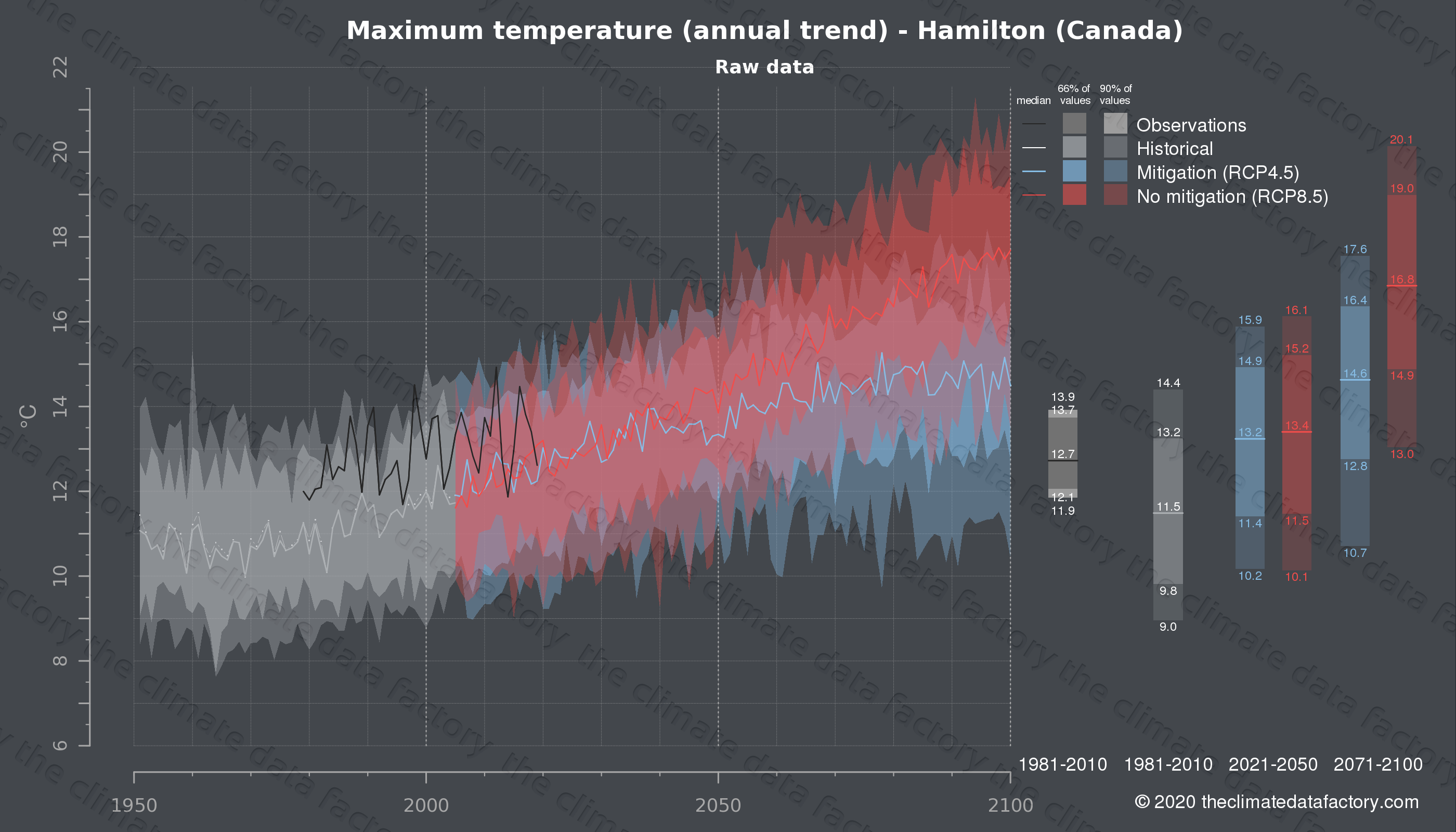 Graphic of projected maximum temperature for Hamilton (Canada) under two climate change mitigation policy scenarios (RCP4.5, RCP8.5). Represented climate data are raw data from IPCC models. https://theclimatedatafactory.com