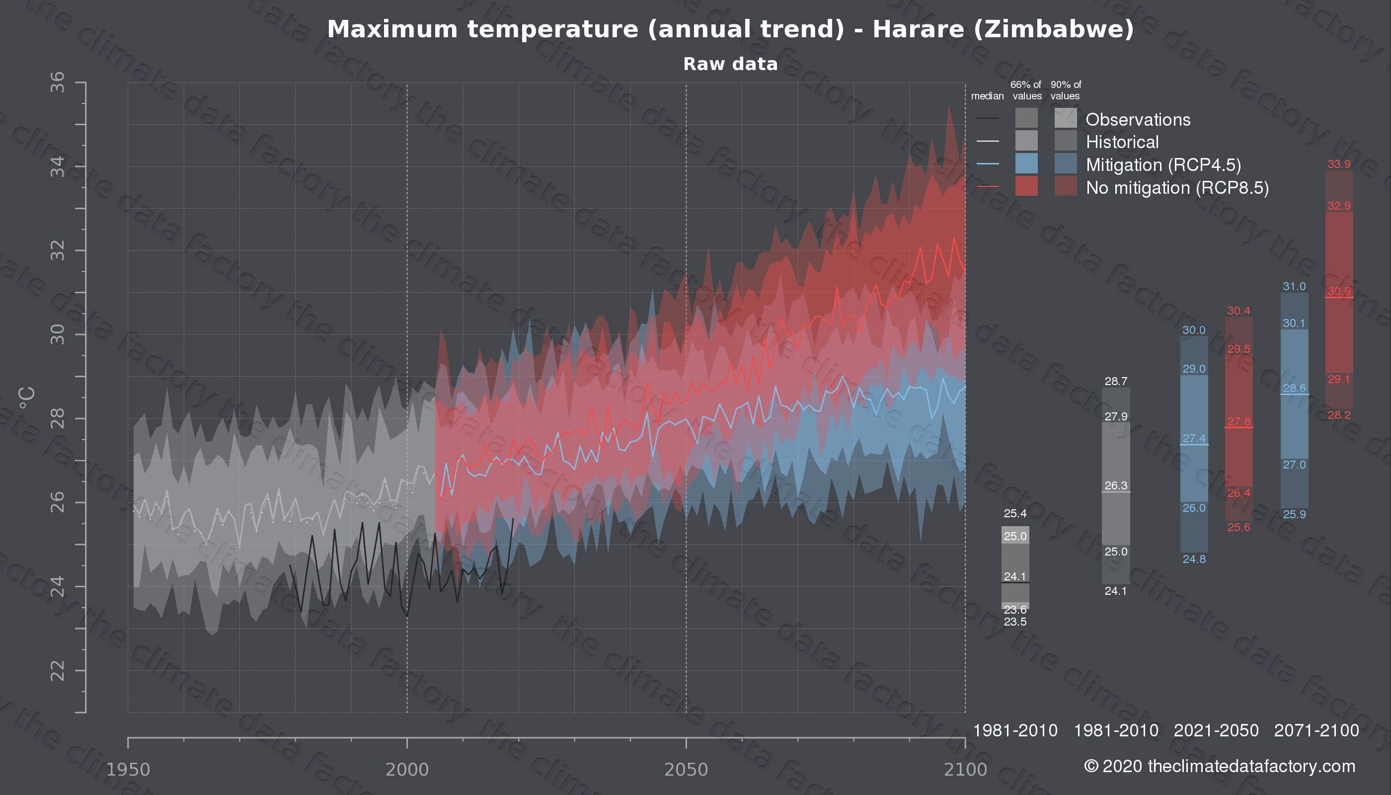 Graphic of projected maximum temperature for Harare (Zimbabwe) under two climate change mitigation policy scenarios (RCP4.5, RCP8.5). Represented climate data are raw data from IPCC models. https://theclimatedatafactory.com