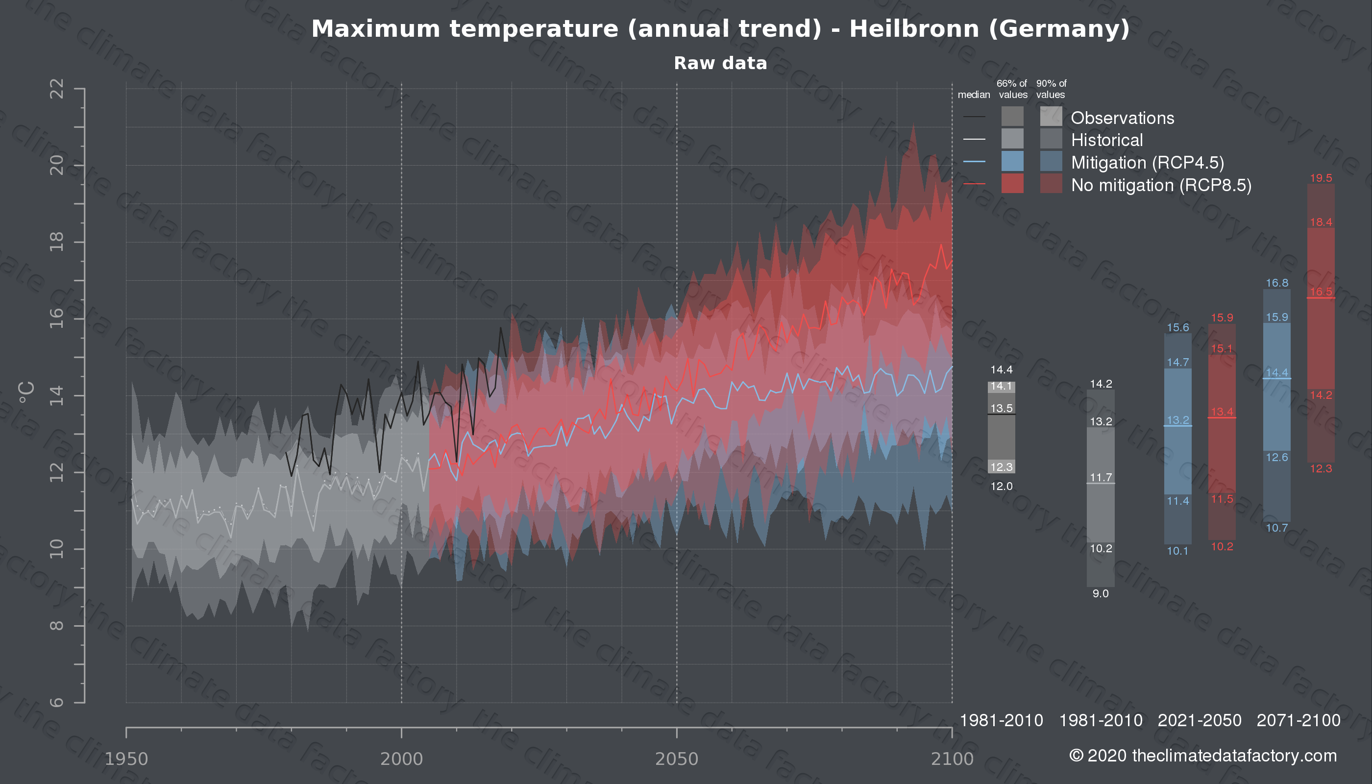 Graphic of projected maximum temperature for Heilbronn (Germany) under two climate change mitigation policy scenarios (RCP4.5, RCP8.5). Represented climate data are raw data from IPCC models. https://theclimatedatafactory.com