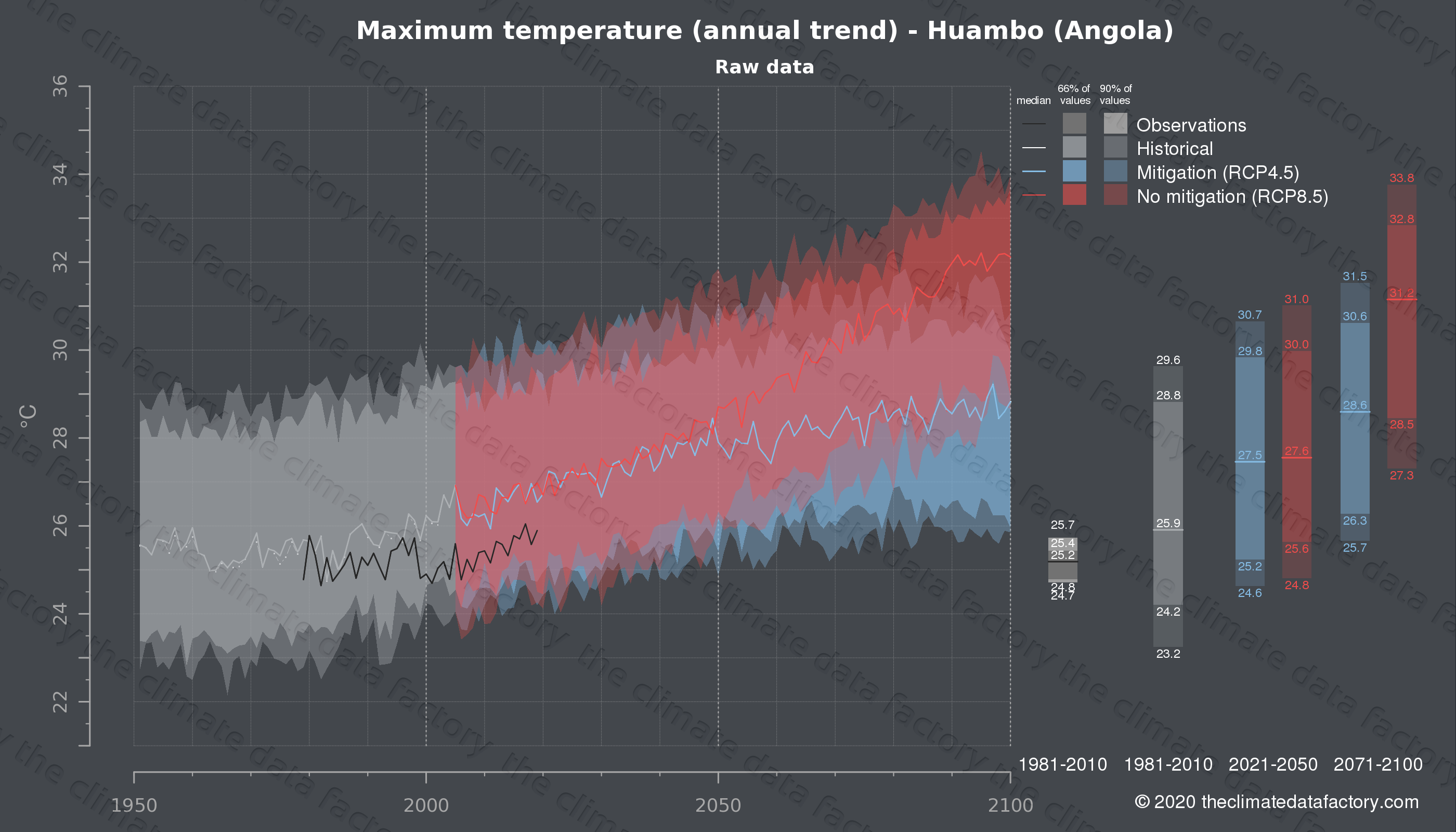Graphic of projected maximum temperature for Huambo (Angola) under two climate change mitigation policy scenarios (RCP4.5, RCP8.5). Represented climate data are raw data from IPCC models. https://theclimatedatafactory.com