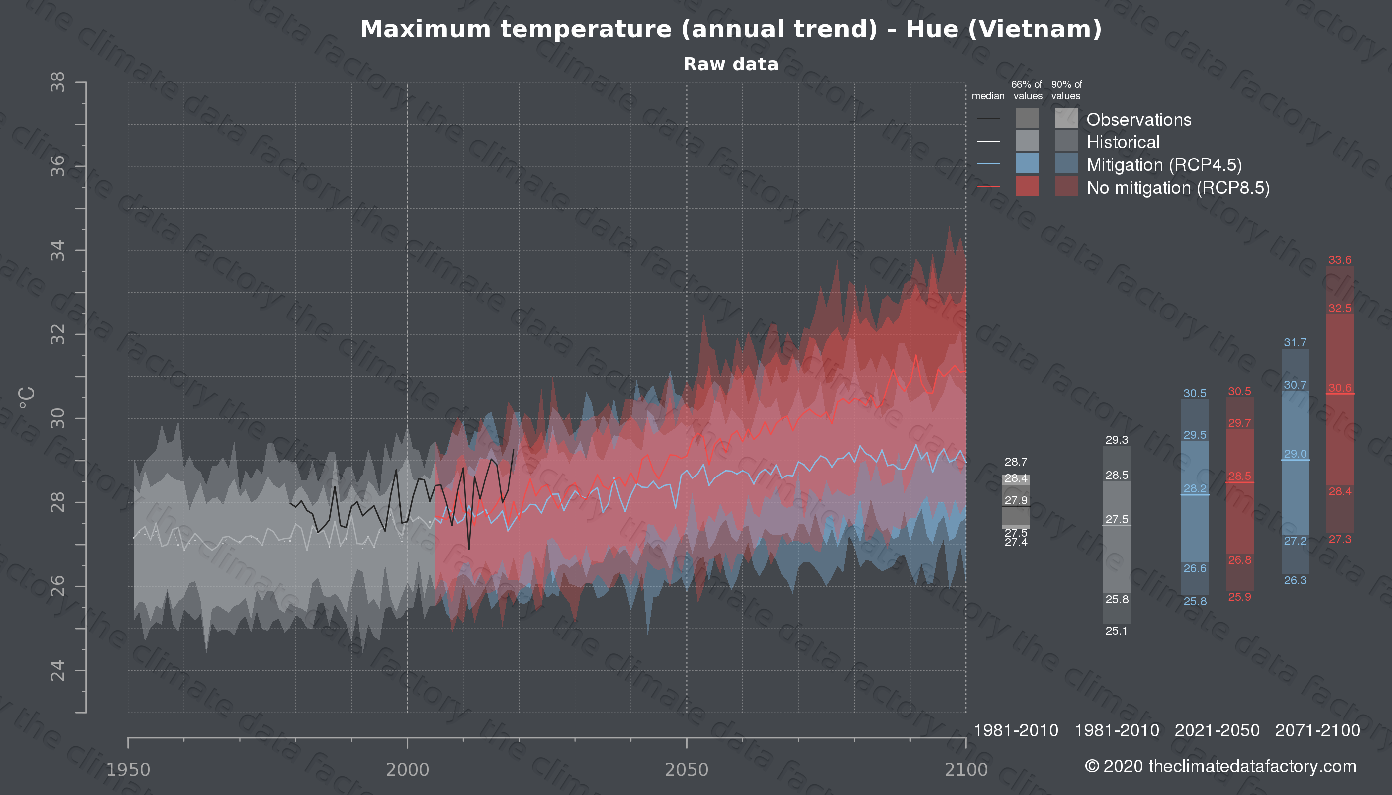 Graphic of projected maximum temperature for Hue (Vietnam) under two climate change mitigation policy scenarios (RCP4.5, RCP8.5). Represented climate data are raw data from IPCC models. https://theclimatedatafactory.com