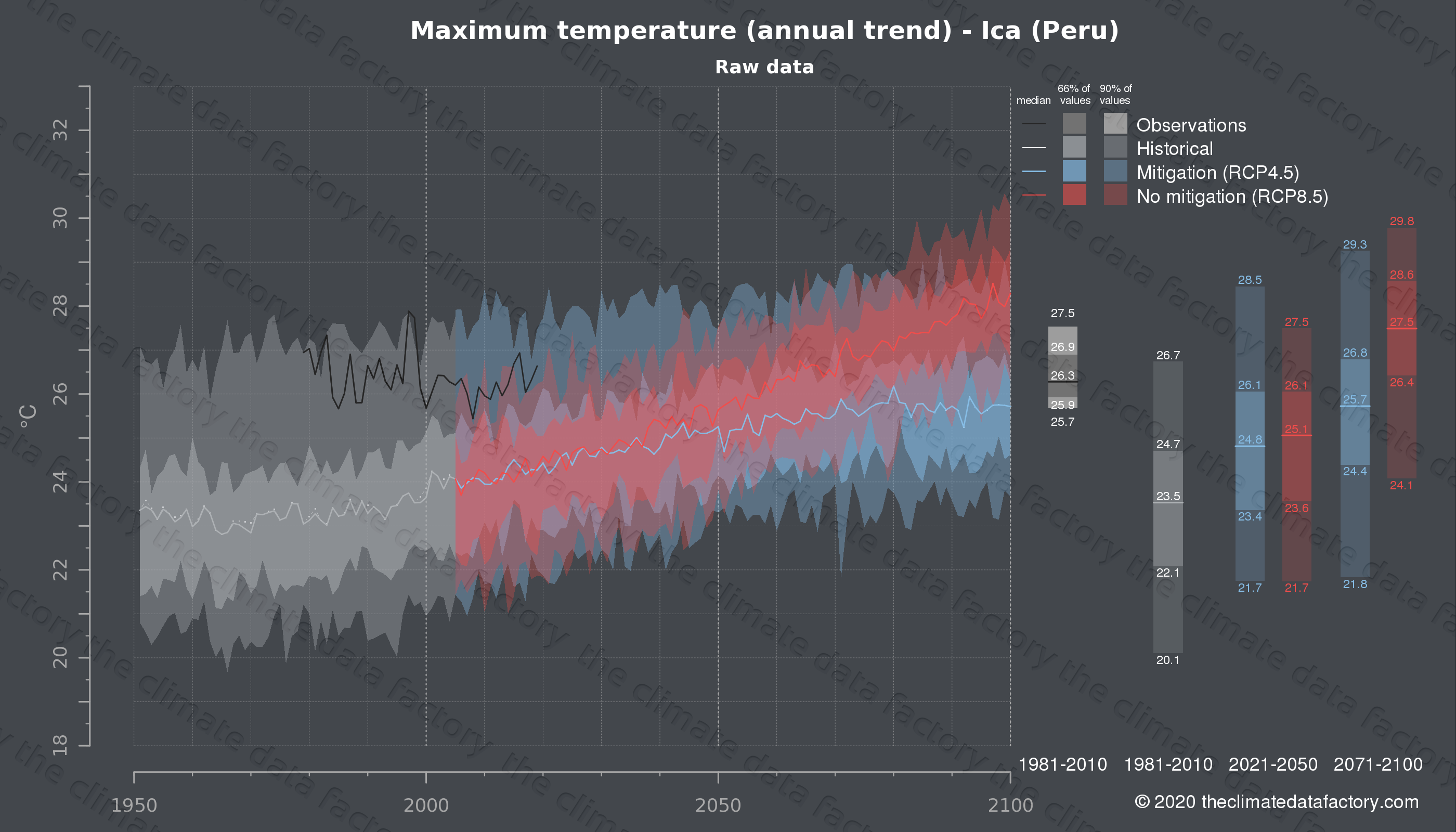 Graphic of projected maximum temperature for Ica (Peru) under two climate change mitigation policy scenarios (RCP4.5, RCP8.5). Represented climate data are raw data from IPCC models. https://theclimatedatafactory.com