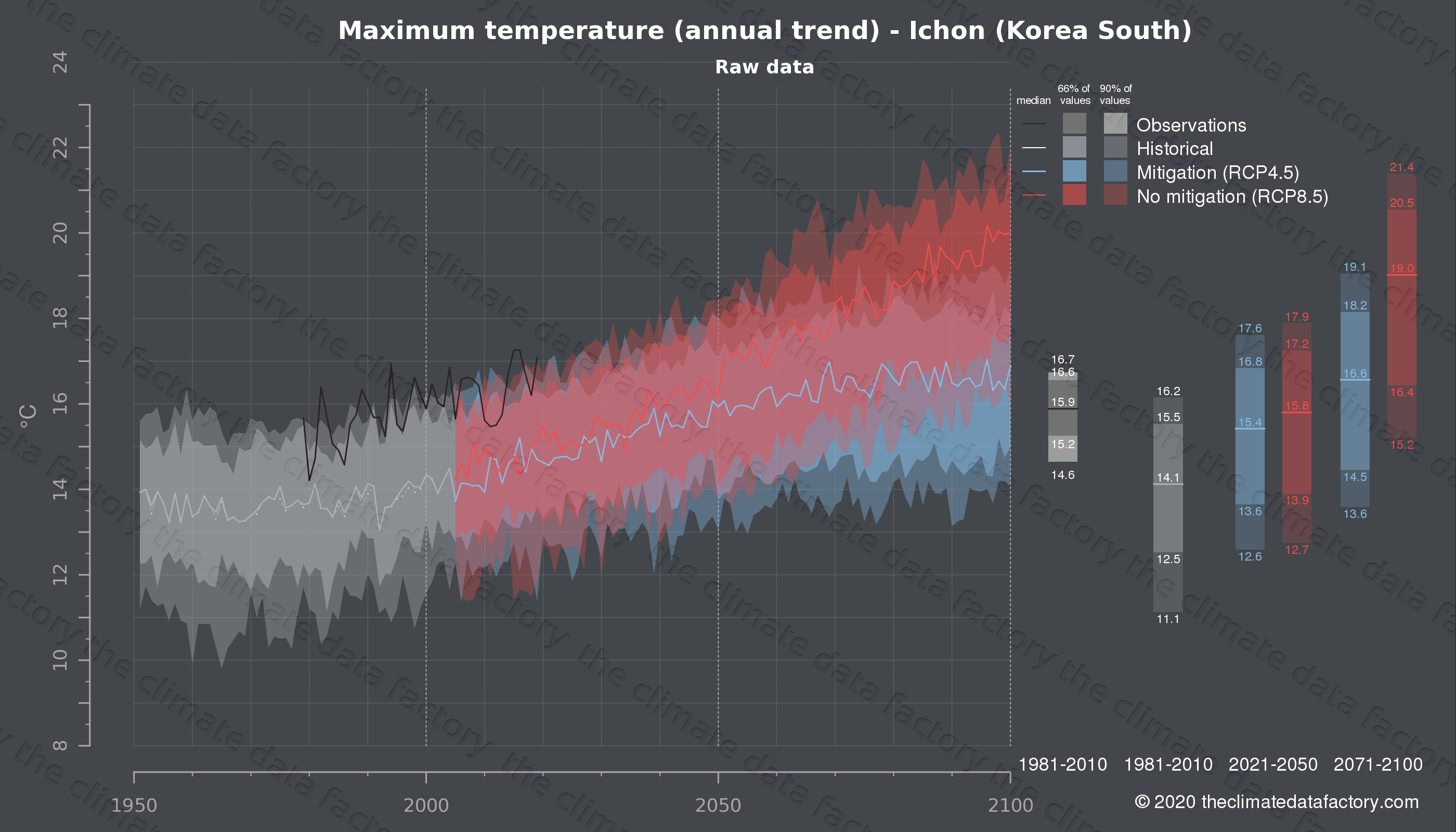 Graphic of projected maximum temperature for Ichon (South Korea) under two climate change mitigation policy scenarios (RCP4.5, RCP8.5). Represented climate data are raw data from IPCC models. https://theclimatedatafactory.com