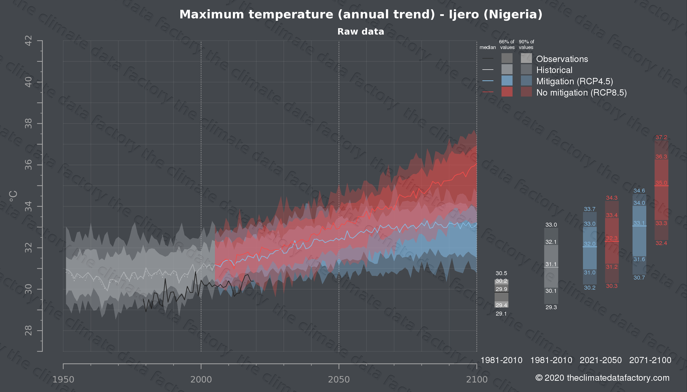 Graphic of projected maximum temperature for Ijero (Nigeria) under two climate change mitigation policy scenarios (RCP4.5, RCP8.5). Represented climate data are raw data from IPCC models. https://theclimatedatafactory.com
