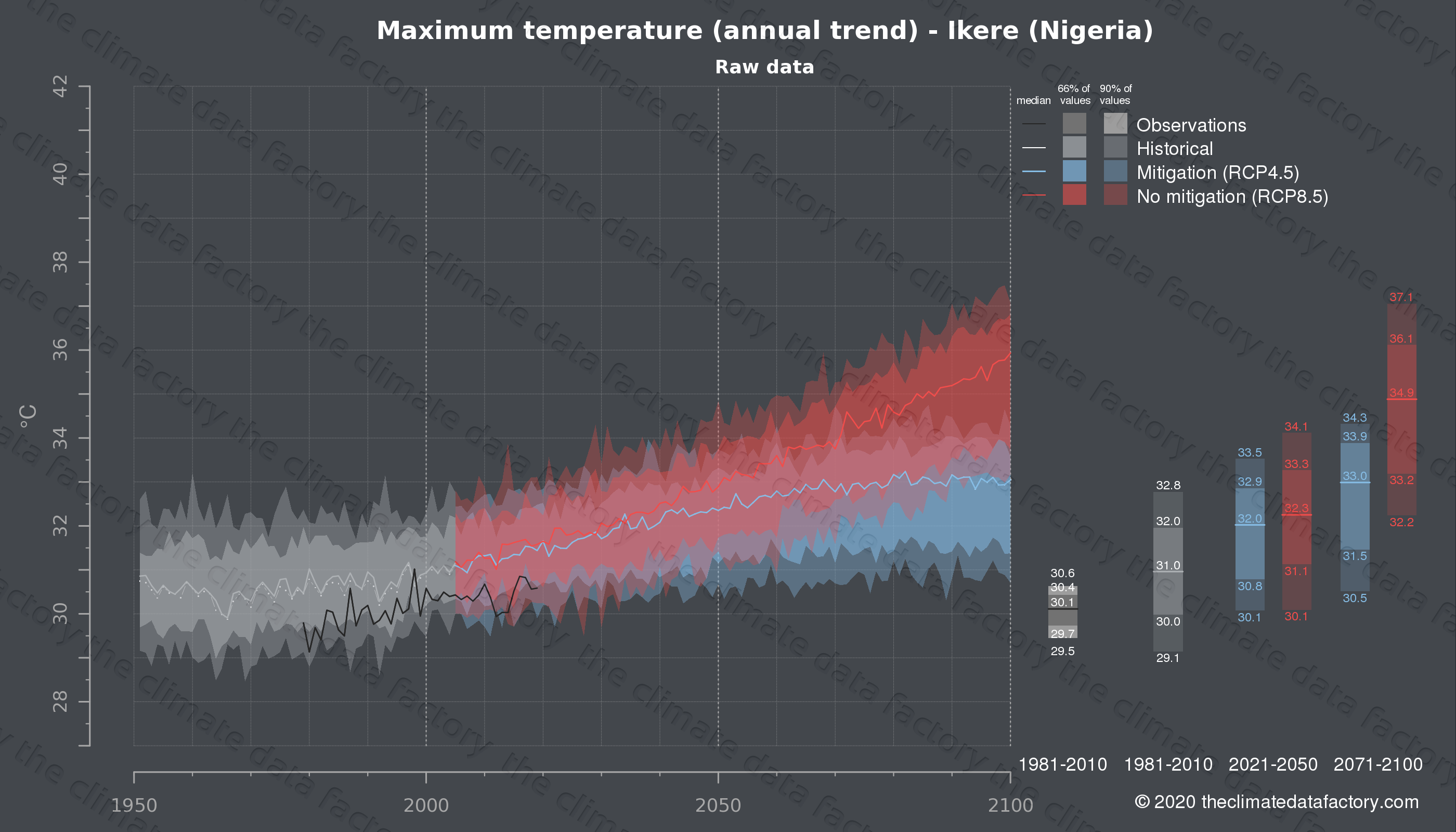Graphic of projected maximum temperature for Ikere (Nigeria) under two climate change mitigation policy scenarios (RCP4.5, RCP8.5). Represented climate data are raw data from IPCC models. https://theclimatedatafactory.com