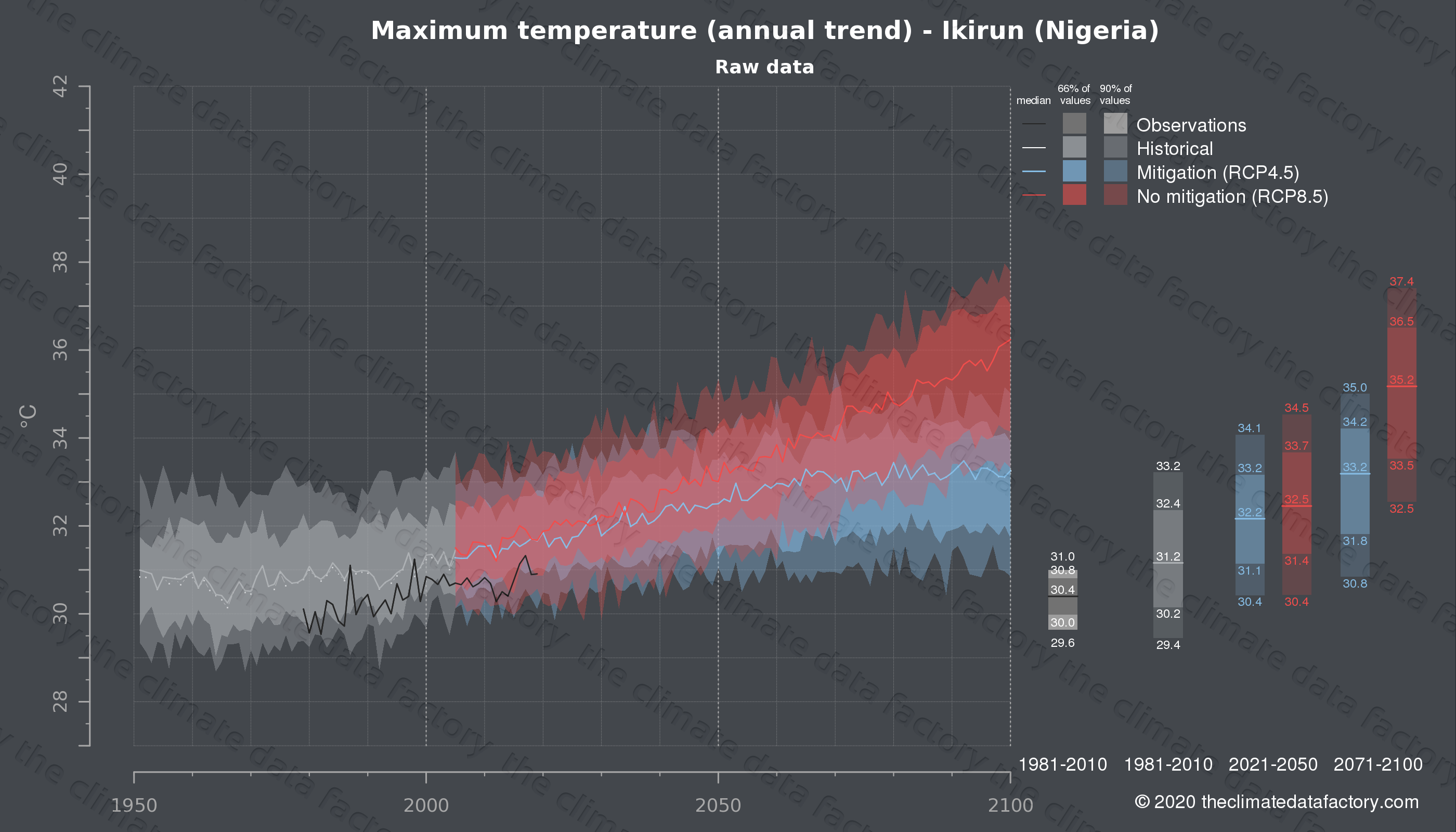 Graphic of projected maximum temperature for Ikirun (Nigeria) under two climate change mitigation policy scenarios (RCP4.5, RCP8.5). Represented climate data are raw data from IPCC models. https://theclimatedatafactory.com