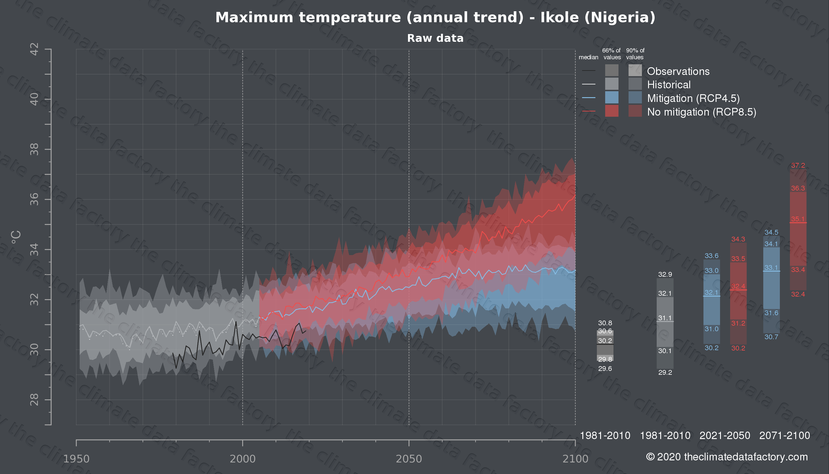 Graphic of projected maximum temperature for Ikole (Nigeria) under two climate change mitigation policy scenarios (RCP4.5, RCP8.5). Represented climate data are raw data from IPCC models. https://theclimatedatafactory.com