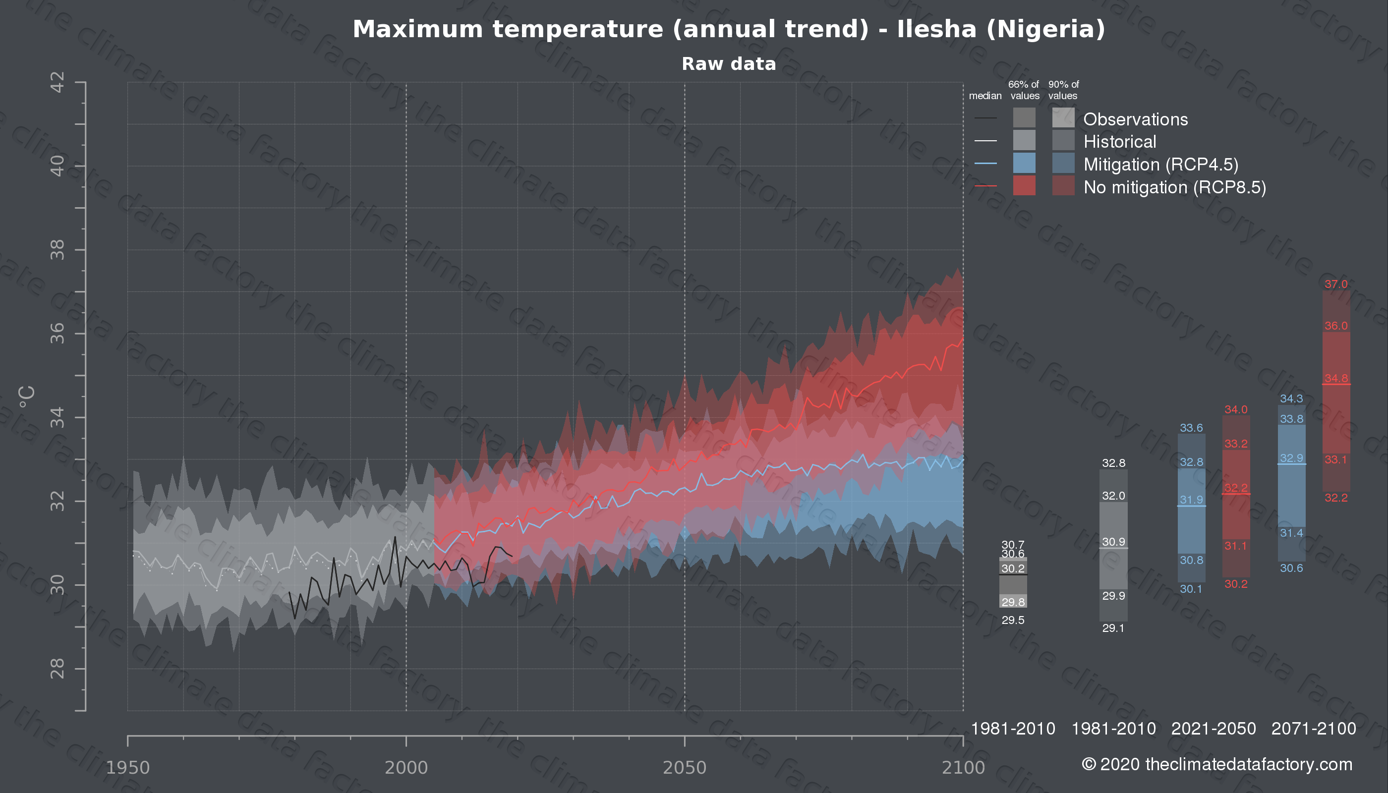 Graphic of projected maximum temperature for Ilesha (Nigeria) under two climate change mitigation policy scenarios (RCP4.5, RCP8.5). Represented climate data are raw data from IPCC models. https://theclimatedatafactory.com