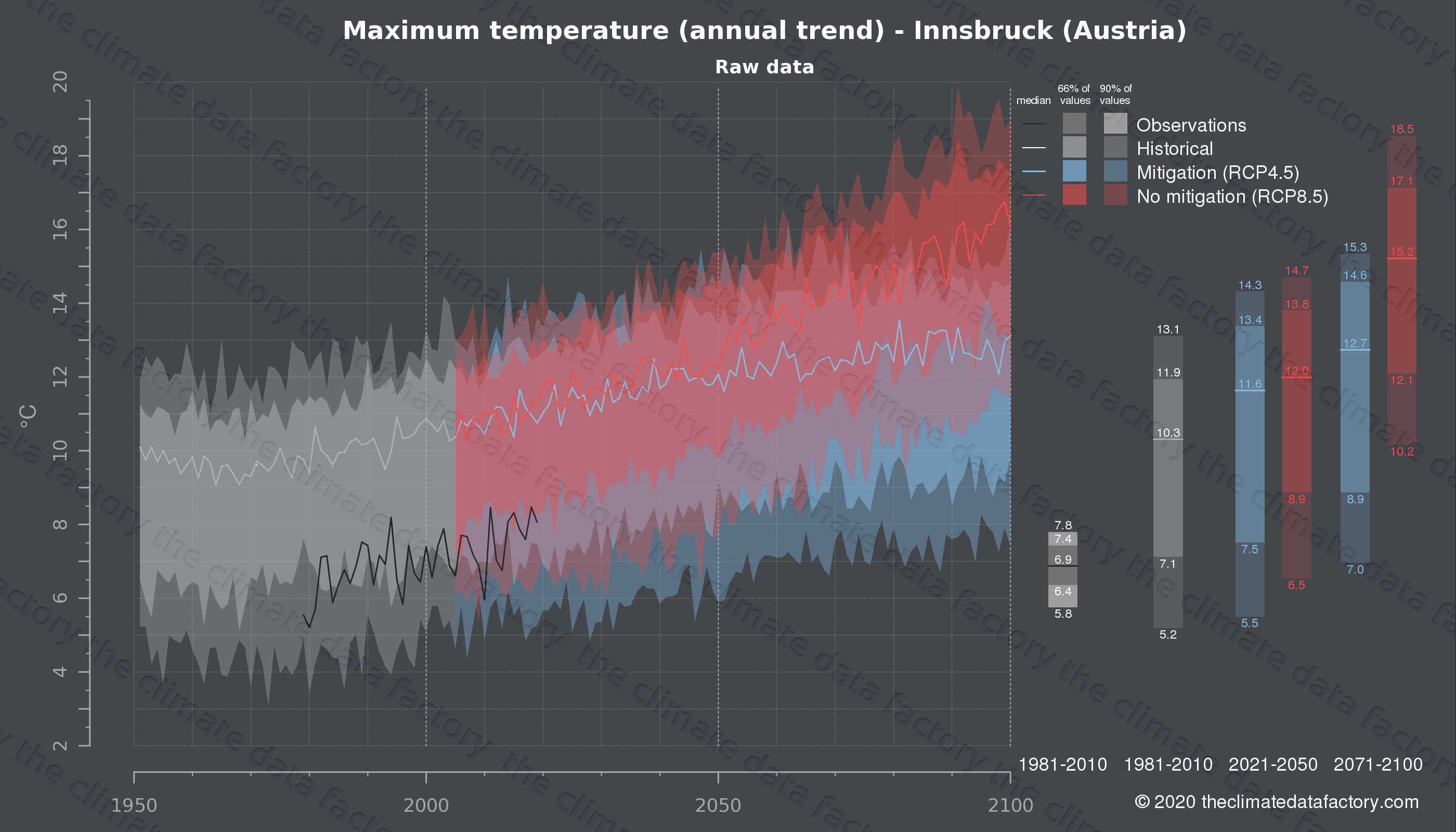 Graphic of projected maximum temperature for Innsbruck (Austria) under two climate change mitigation policy scenarios (RCP4.5, RCP8.5). Represented climate data are raw data from IPCC models. https://theclimatedatafactory.com