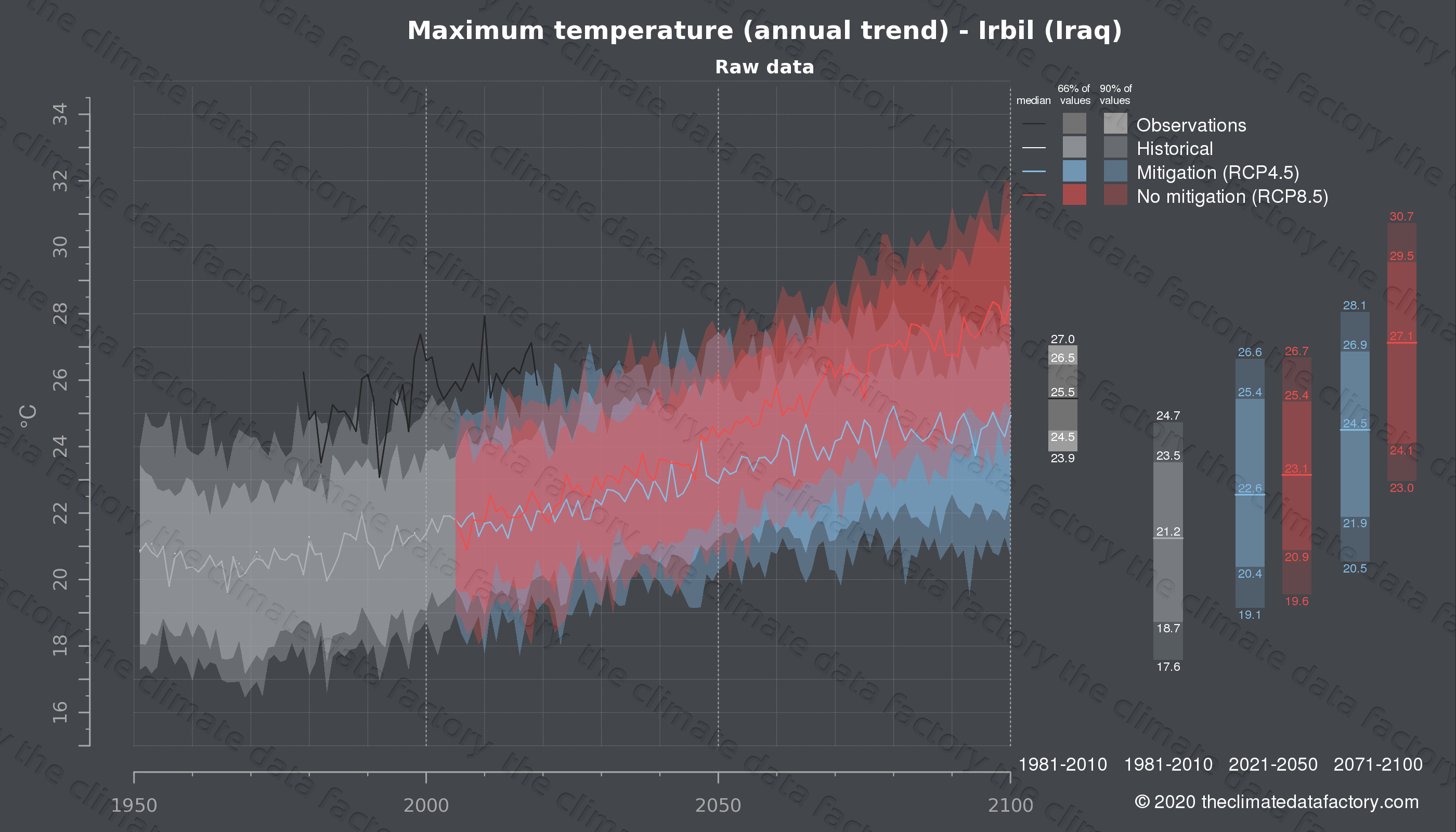 Graphic of projected maximum temperature for Irbil (Iraq) under two climate change mitigation policy scenarios (RCP4.5, RCP8.5). Represented climate data are raw data from IPCC models. https://theclimatedatafactory.com