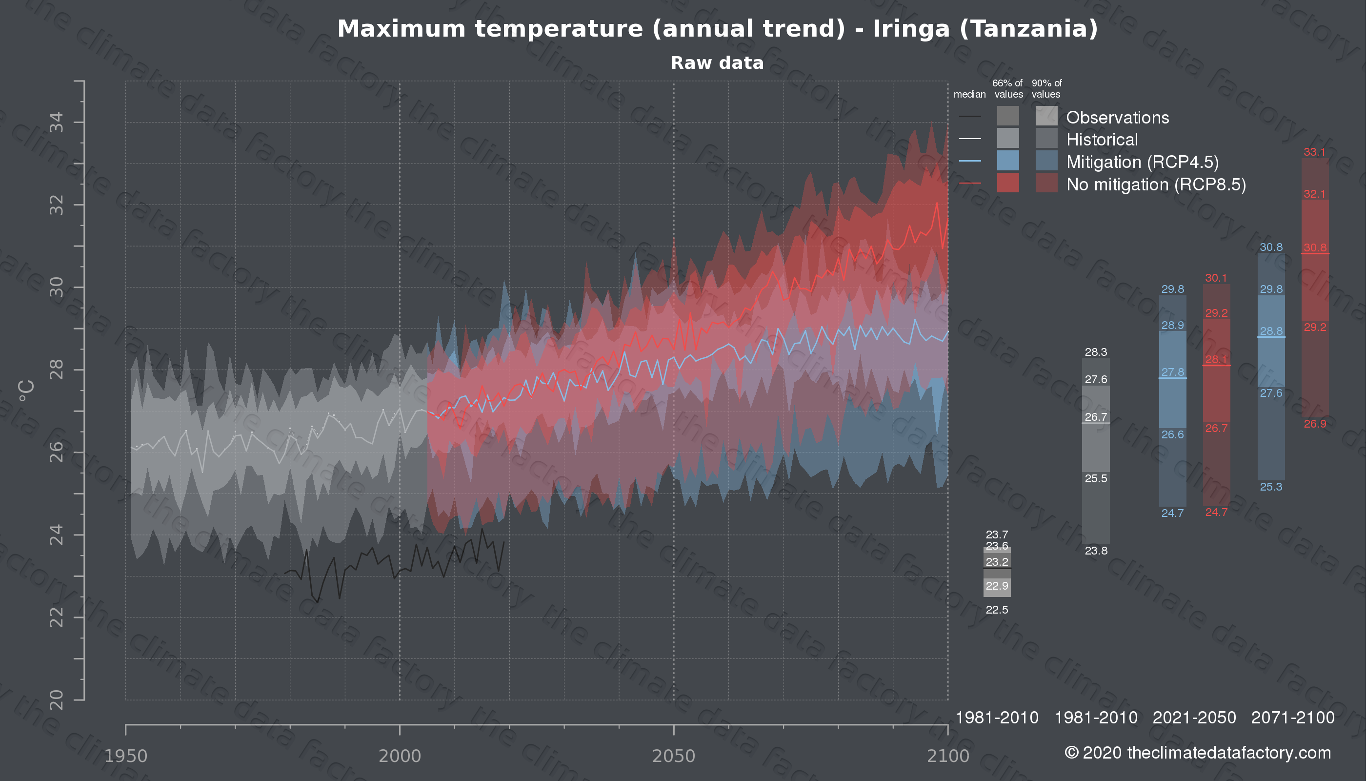 Graphic of projected maximum temperature for Iringa (Tanzania) under two climate change mitigation policy scenarios (RCP4.5, RCP8.5). Represented climate data are raw data from IPCC models. https://theclimatedatafactory.com