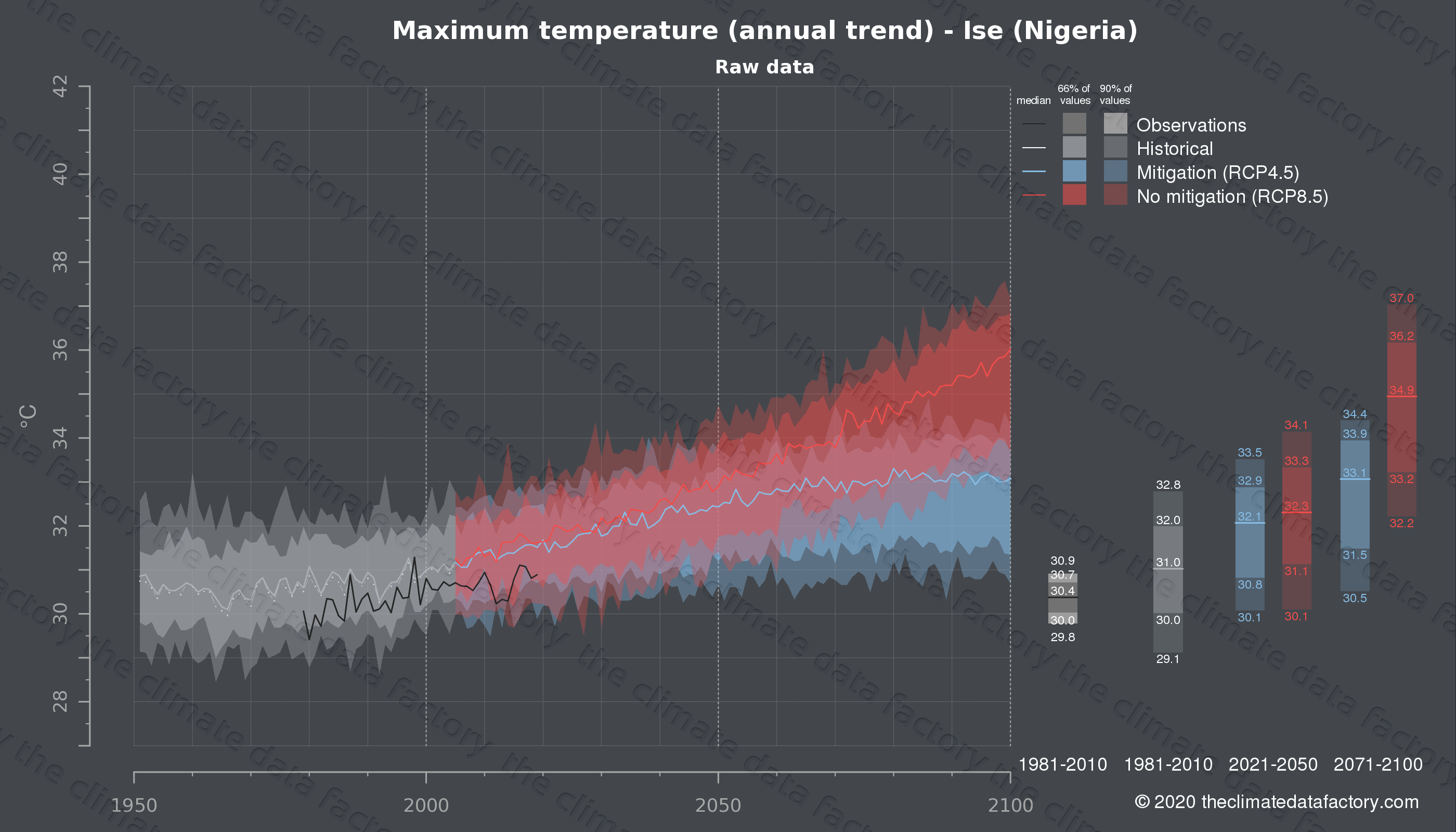 Graphic of projected maximum temperature for Ise (Nigeria) under two climate change mitigation policy scenarios (RCP4.5, RCP8.5). Represented climate data are raw data from IPCC models. https://theclimatedatafactory.com
