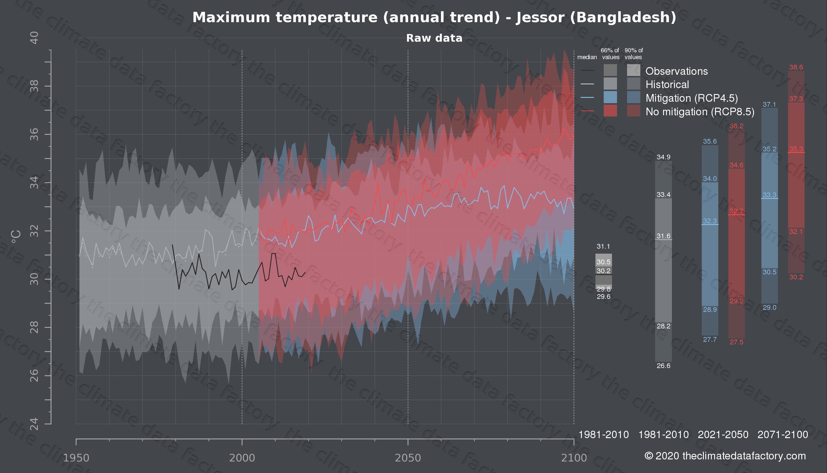 Graphic of projected maximum temperature for Jessor (Bangladesh) under two climate change mitigation policy scenarios (RCP4.5, RCP8.5). Represented climate data are raw data from IPCC models. https://theclimatedatafactory.com