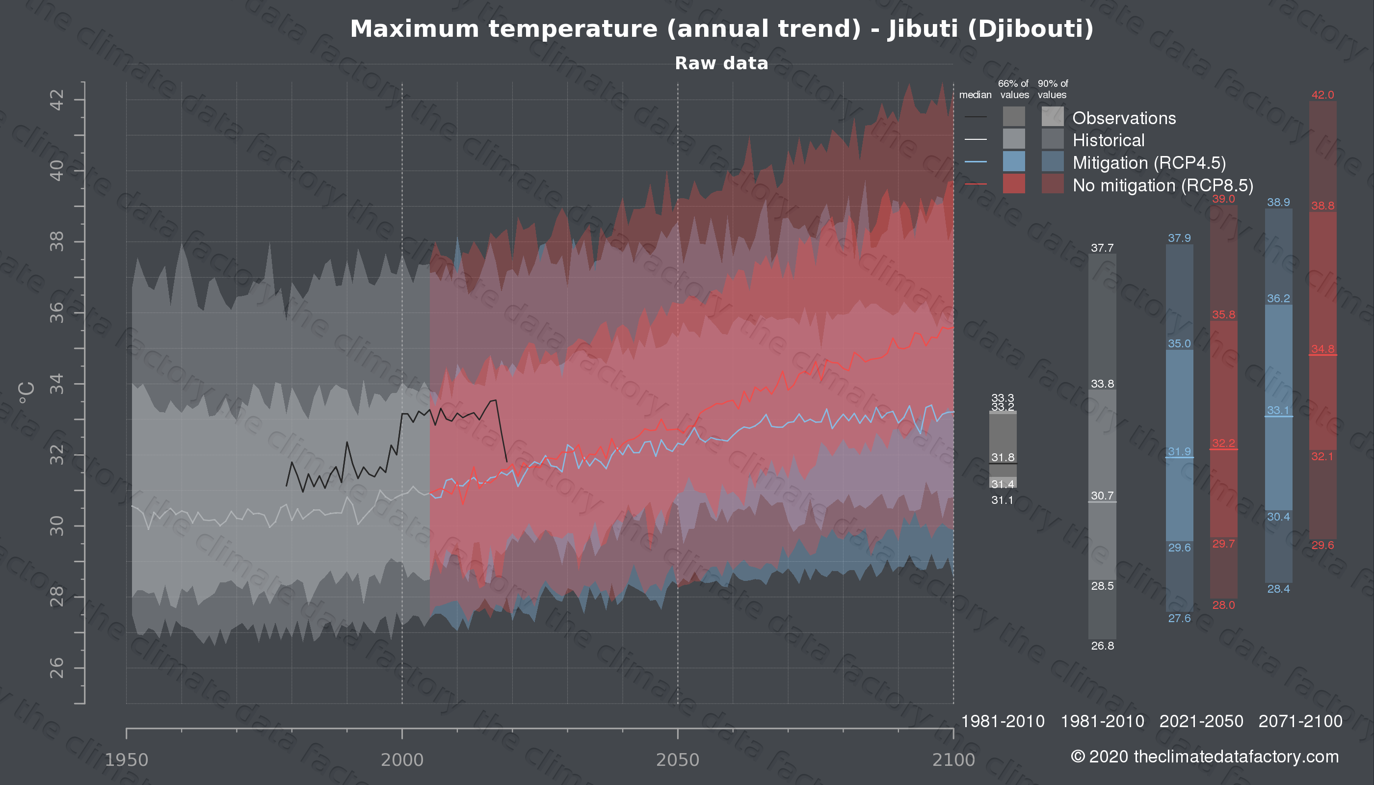 Graphic of projected maximum temperature for Jibuti (Djibouti) under two climate change mitigation policy scenarios (RCP4.5, RCP8.5). Represented climate data are raw data from IPCC models. https://theclimatedatafactory.com