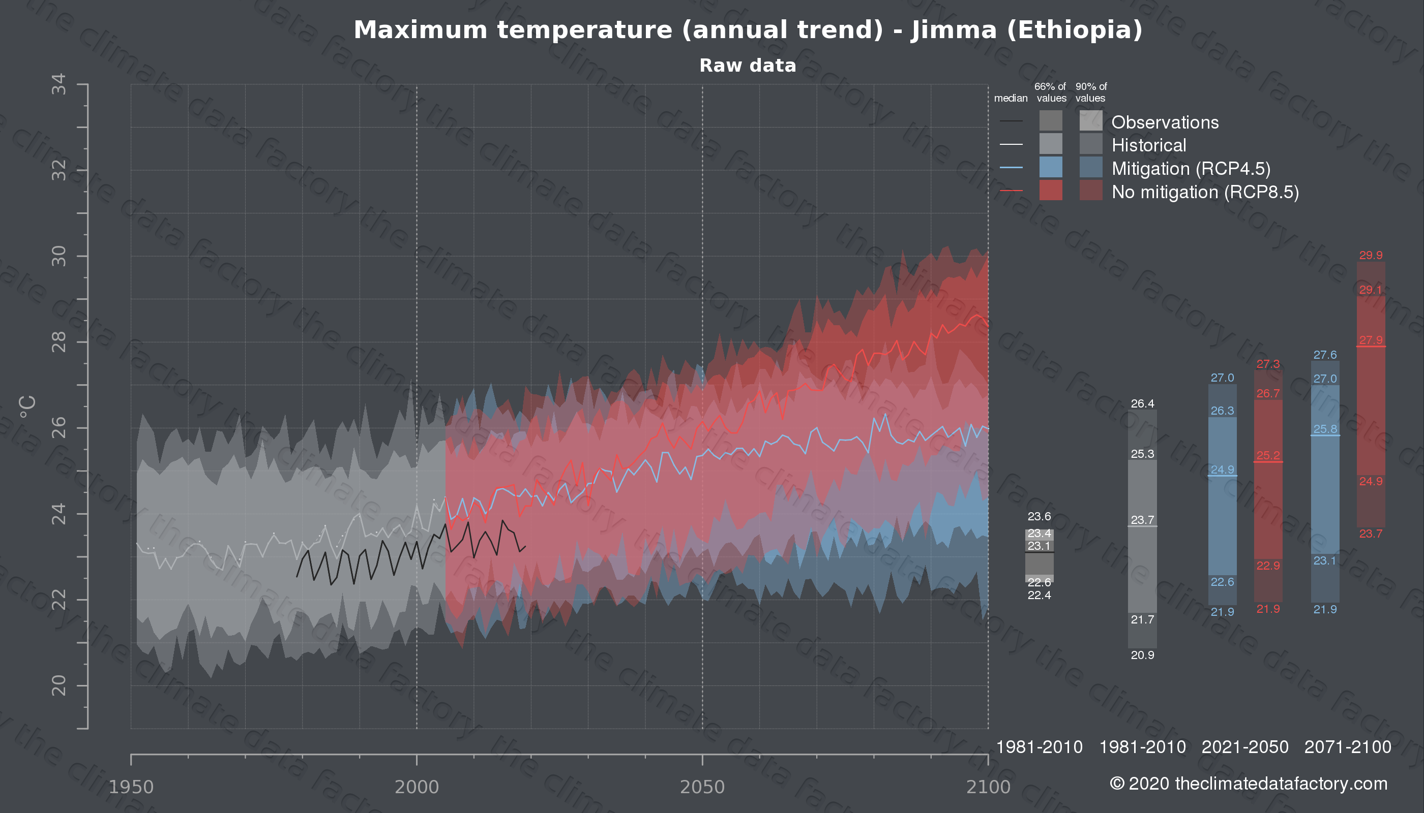 Graphic of projected maximum temperature for Jimma (Ethiopia) under two climate change mitigation policy scenarios (RCP4.5, RCP8.5). Represented climate data are raw data from IPCC models. https://theclimatedatafactory.com