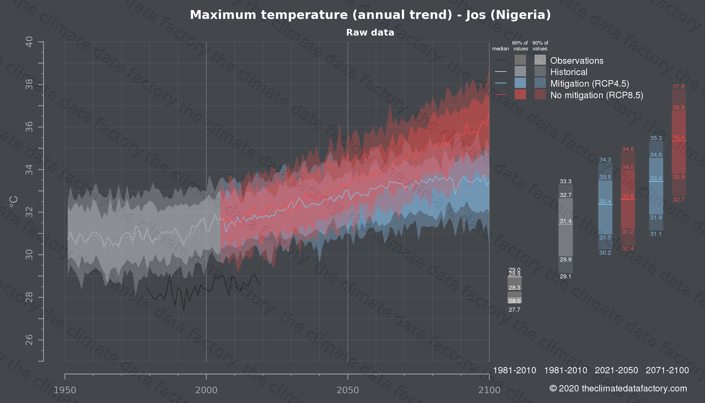 Graphic of projected maximum temperature for Jos (Nigeria) under two climate change mitigation policy scenarios (RCP4.5, RCP8.5). Represented climate data are raw data from IPCC models. https://theclimatedatafactory.com